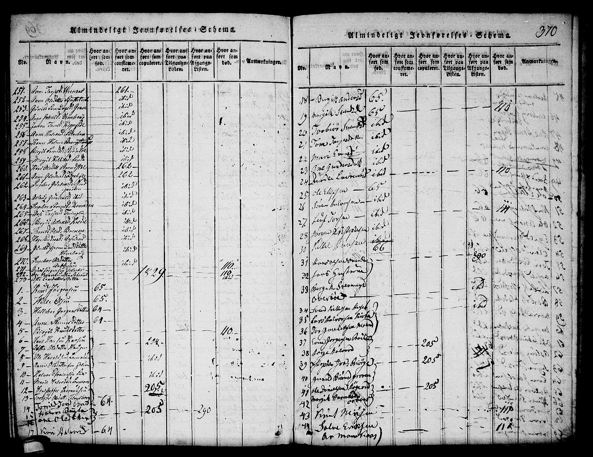 SAKO, Seljord kirkebøker, F/Fa/L0010: Ministerialbok nr. I 10, 1815-1831, s. 370