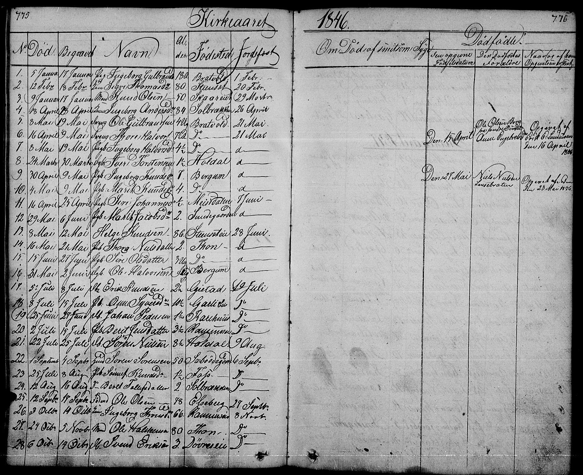 SAH, Nord-Aurdal prestekontor, Klokkerbok nr. 1, 1834-1887, s. 775-776