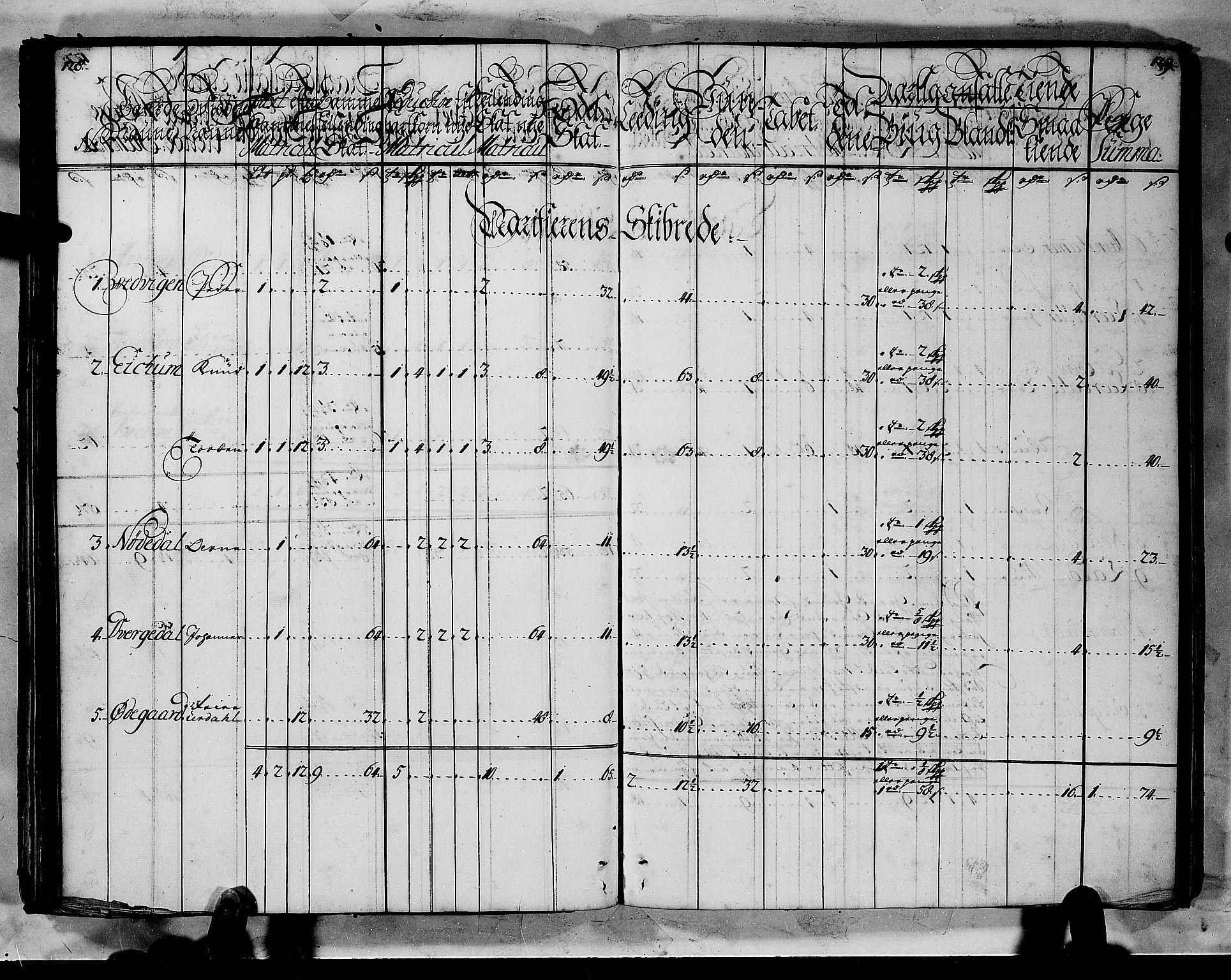 RA, Rentekammeret inntil 1814, Realistisk ordnet avdeling, N/Nb/Nbf/L0144: Indre Sogn matrikkelprotokoll, 1723, s. 128-129
