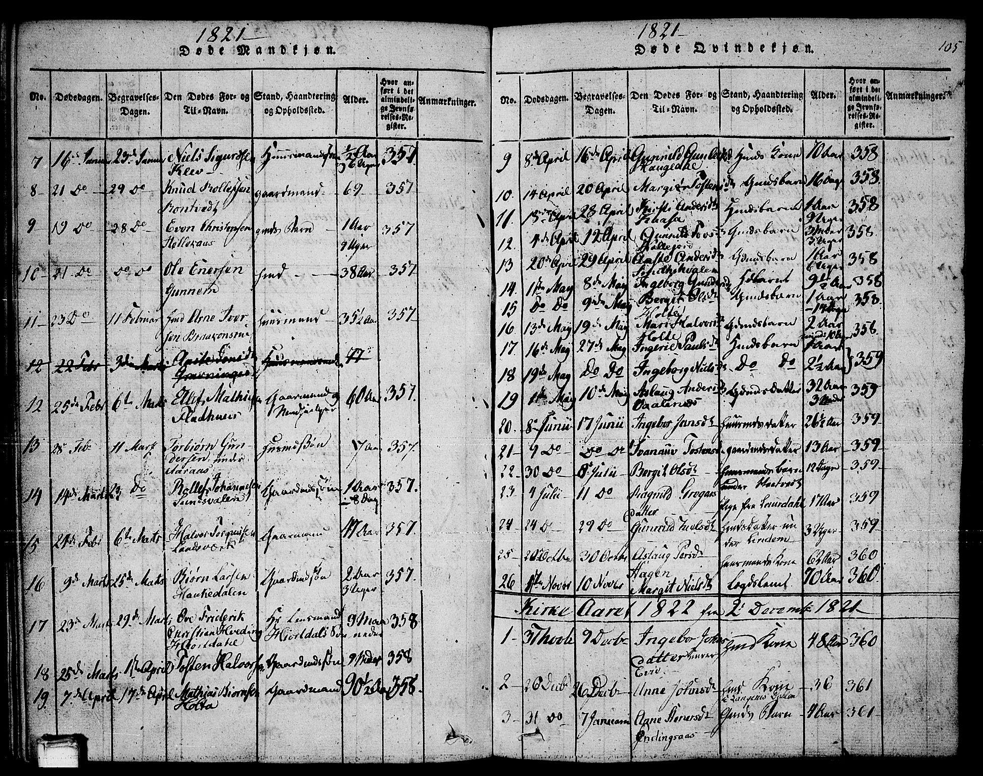 SAKO, Sauherad kirkebøker, F/Fa/L0005: Ministerialbok nr. I 5, 1815-1829, s. 105