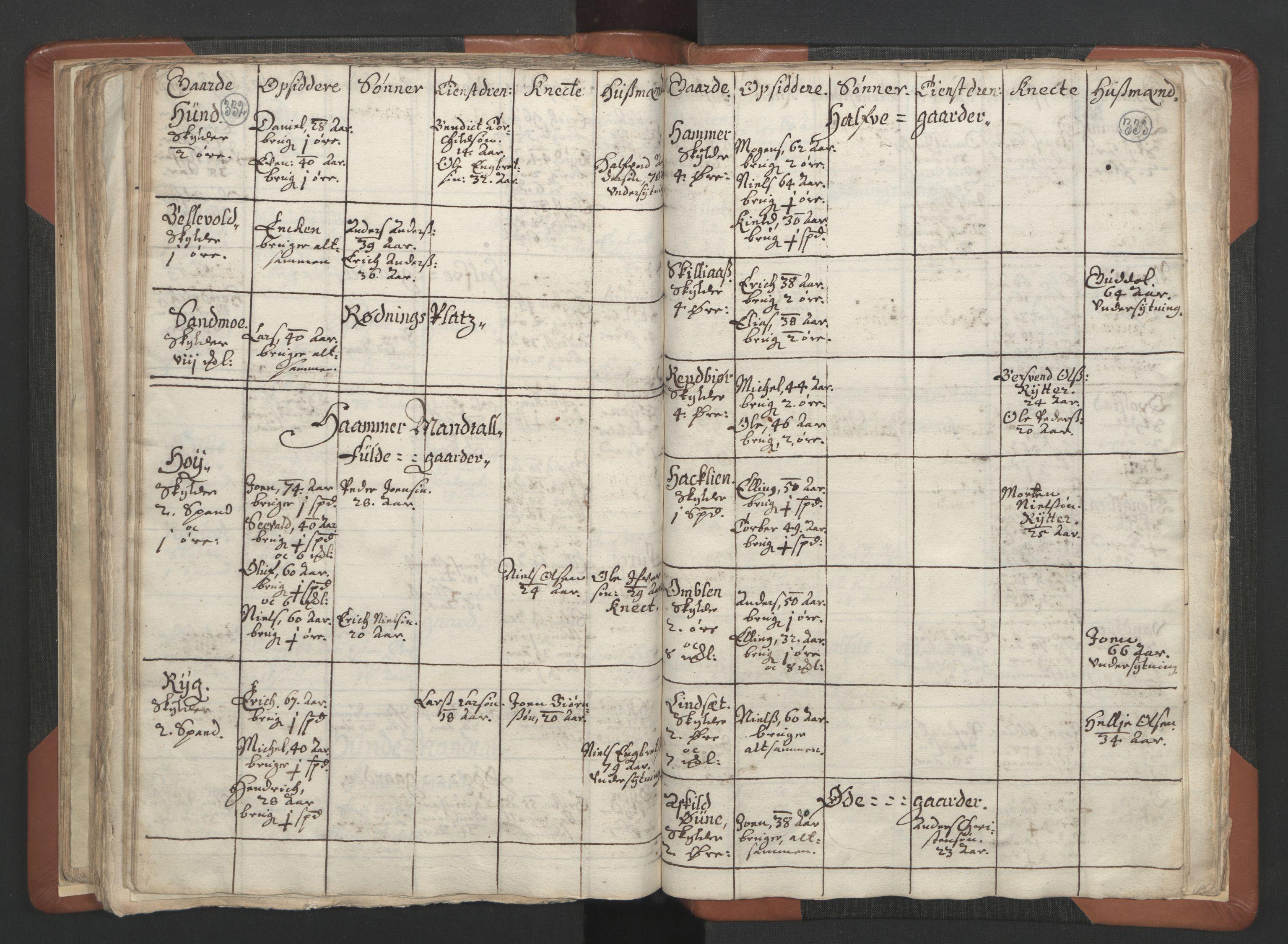 RA, Sogneprestenes manntall 1664-1666, nr. 34: Namdal prosti, 1664-1666, s. 332-333