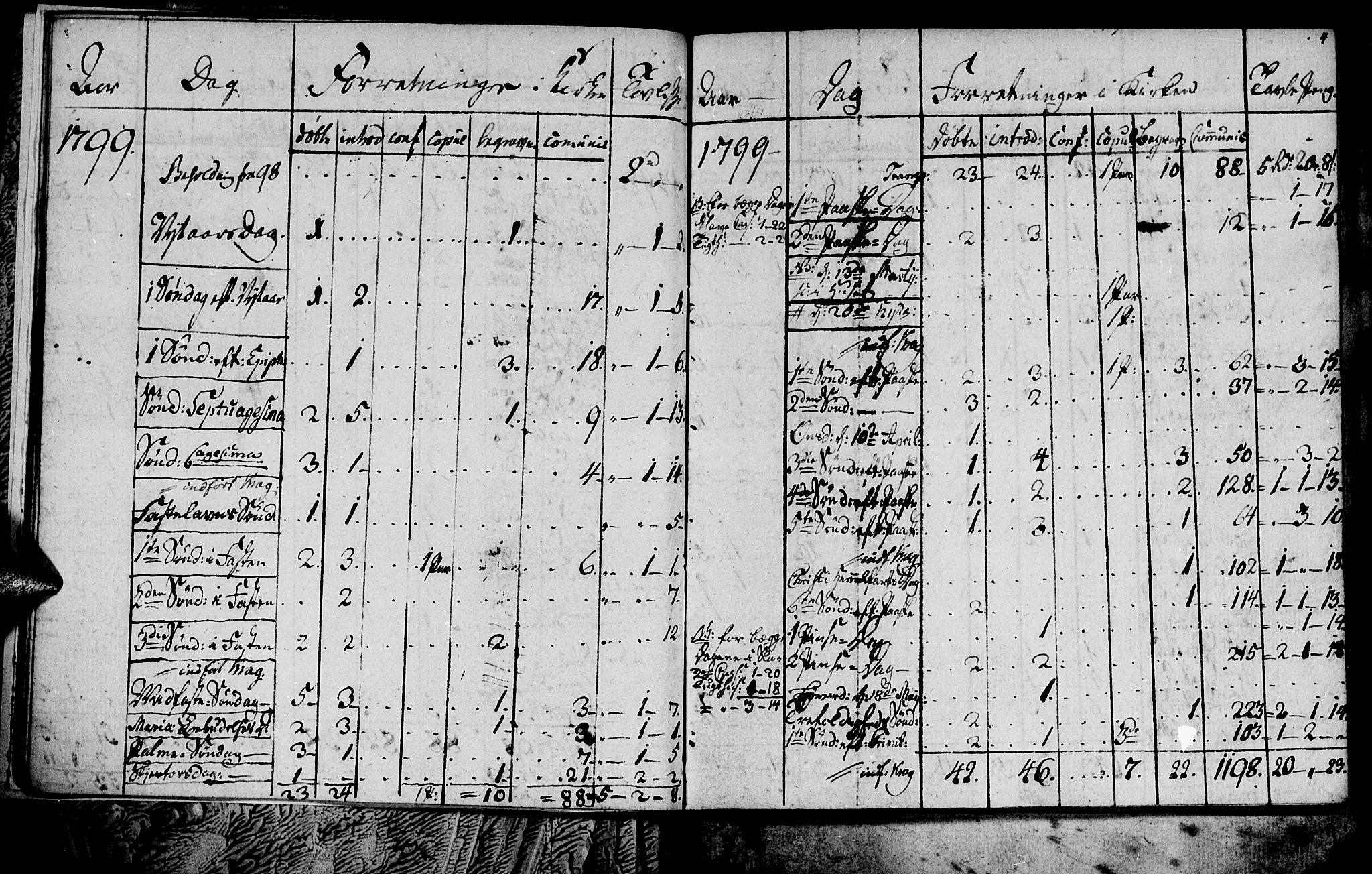 SAT, Ministerialprotokoller, klokkerbøker og fødselsregistre - Sør-Trøndelag, 681/L0937: Klokkerbok nr. 681C01, 1798-1810, s. 4