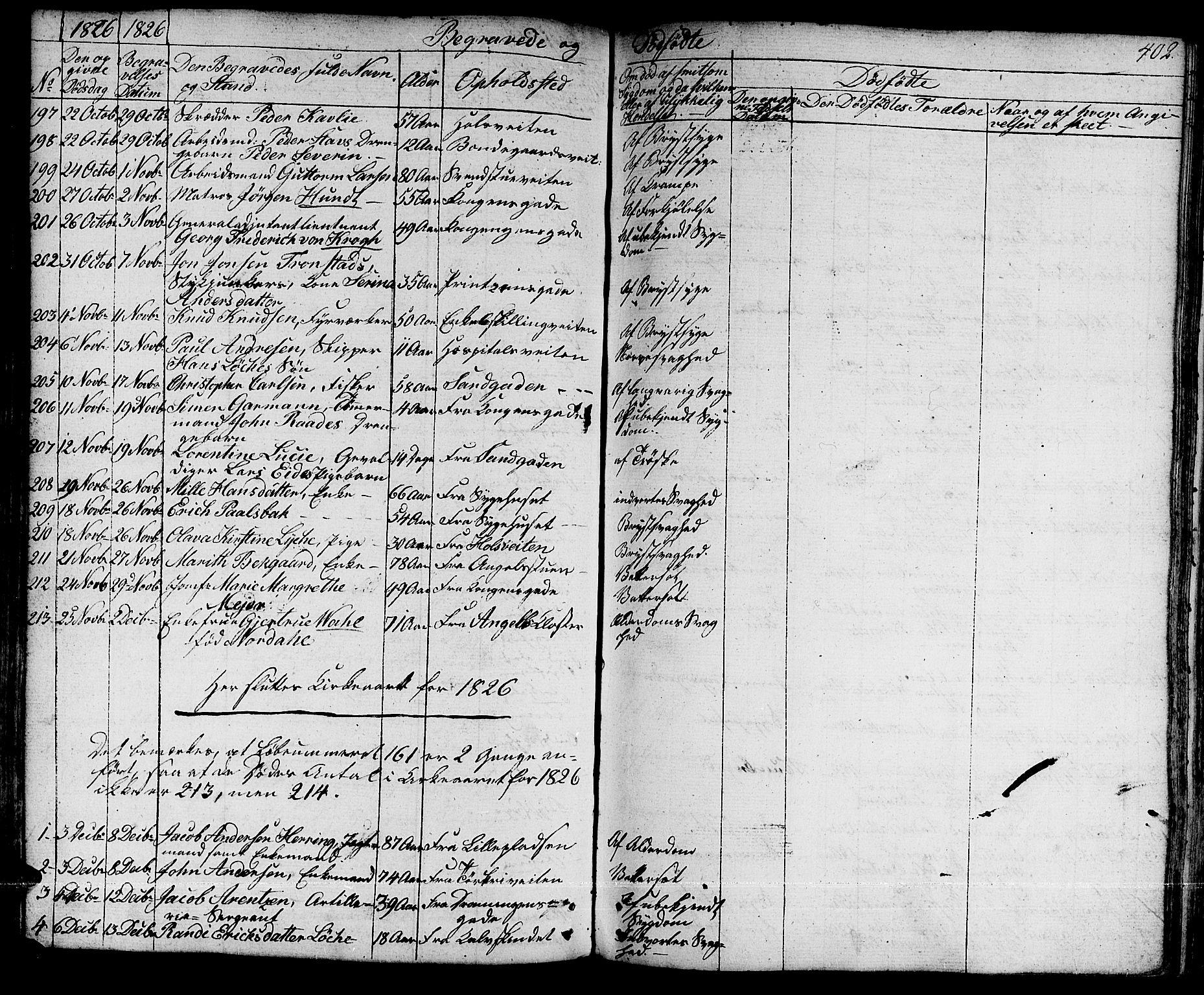 SAT, Ministerialprotokoller, klokkerbøker og fødselsregistre - Sør-Trøndelag, 601/L0045: Ministerialbok nr. 601A13, 1821-1831, s. 402