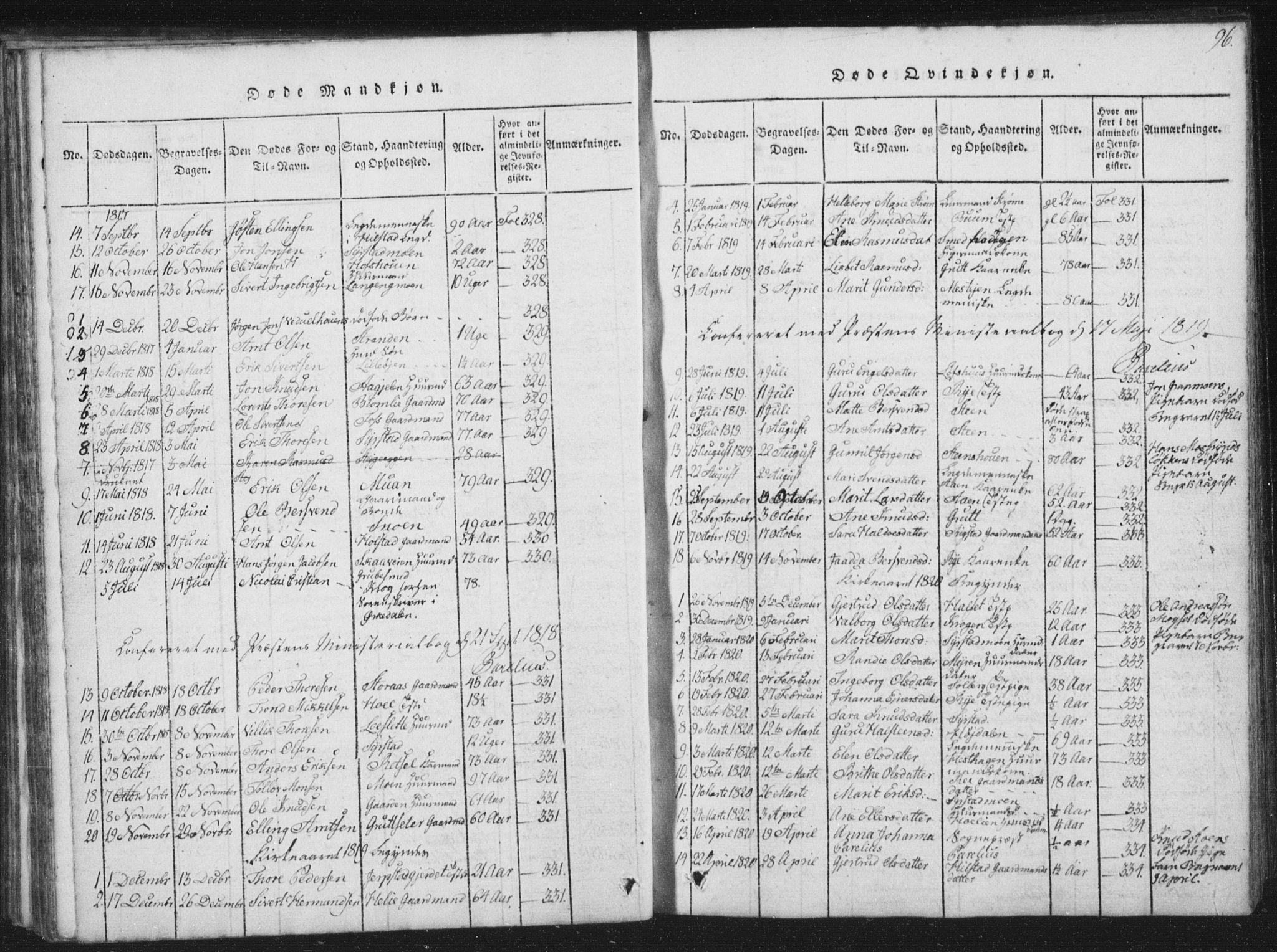 SAT, Ministerialprotokoller, klokkerbøker og fødselsregistre - Sør-Trøndelag, 672/L0862: Klokkerbok nr. 672C01, 1816-1831, s. 96