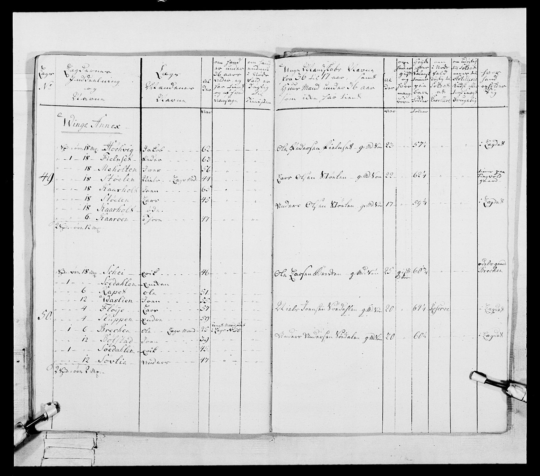 RA, Generalitets- og kommissariatskollegiet, Det kongelige norske kommissariatskollegium, E/Eh/L0087: 3. Trondheimske nasjonale infanteriregiment, 1780, s. 165