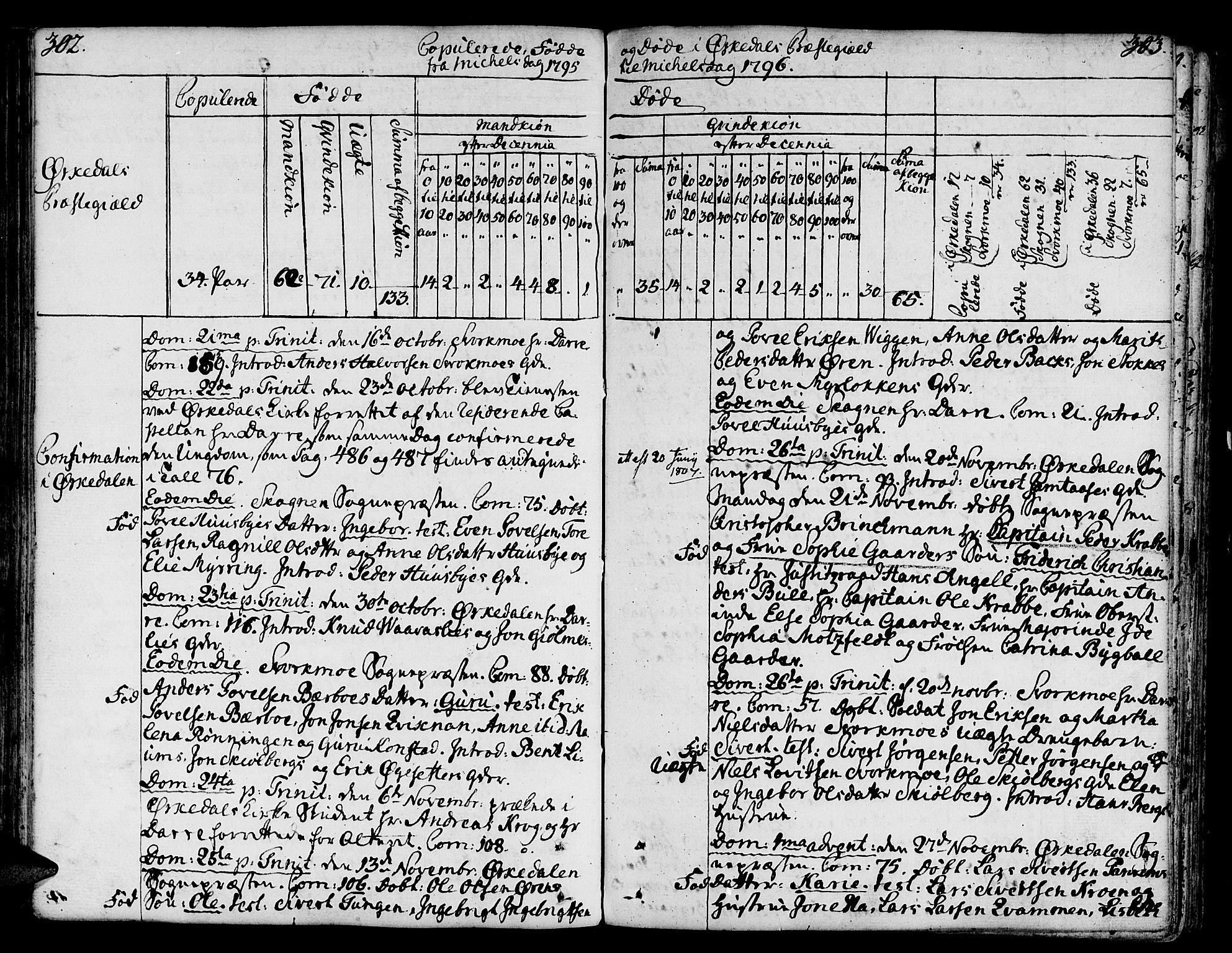 SAT, Ministerialprotokoller, klokkerbøker og fødselsregistre - Sør-Trøndelag, 668/L0802: Ministerialbok nr. 668A02, 1776-1799, s. 302-303