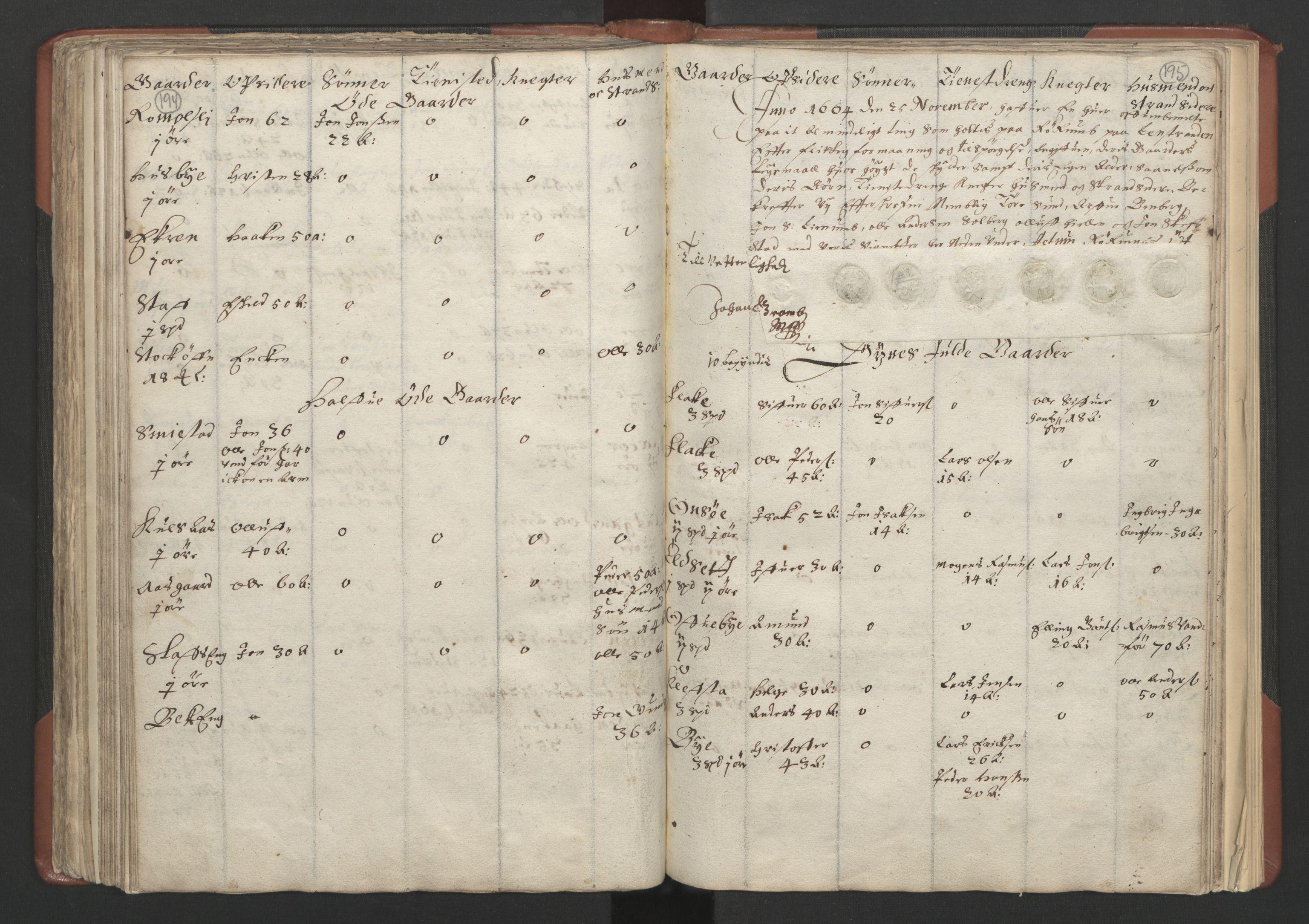 RA, Fogdenes og sorenskrivernes manntall 1664-1666, nr. 18: Gauldal fogderi, Strinda fogderi og Orkdal fogderi, 1664, s. 194-195