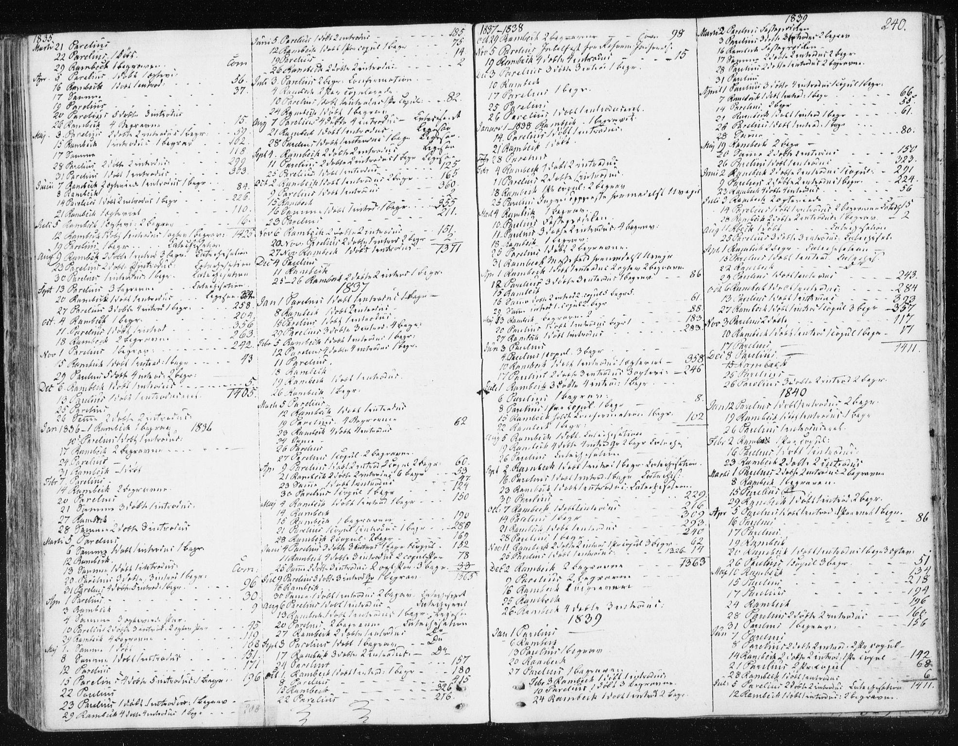 SAT, Ministerialprotokoller, klokkerbøker og fødselsregistre - Sør-Trøndelag, 674/L0869: Ministerialbok nr. 674A01, 1829-1860, s. 240