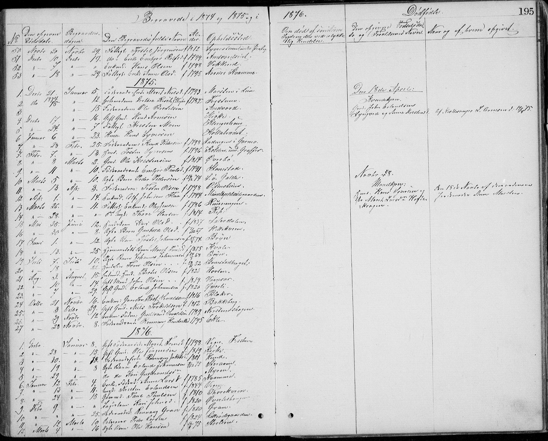 SAH, Lom prestekontor, L/L0013: Klokkerbok nr. 13, 1874-1938, s. 195