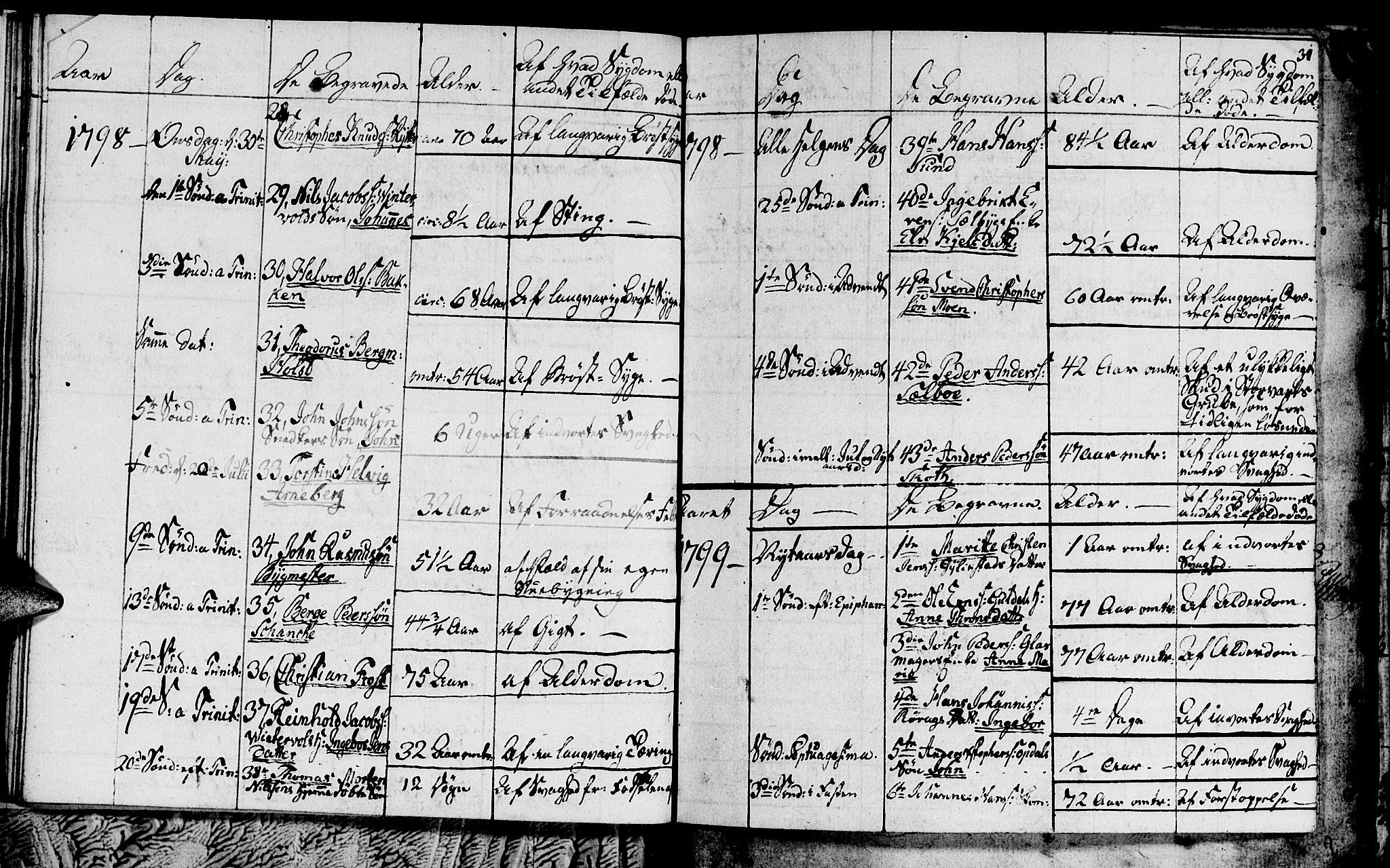SAT, Ministerialprotokoller, klokkerbøker og fødselsregistre - Sør-Trøndelag, 681/L0937: Klokkerbok nr. 681C01, 1798-1810, s. 31
