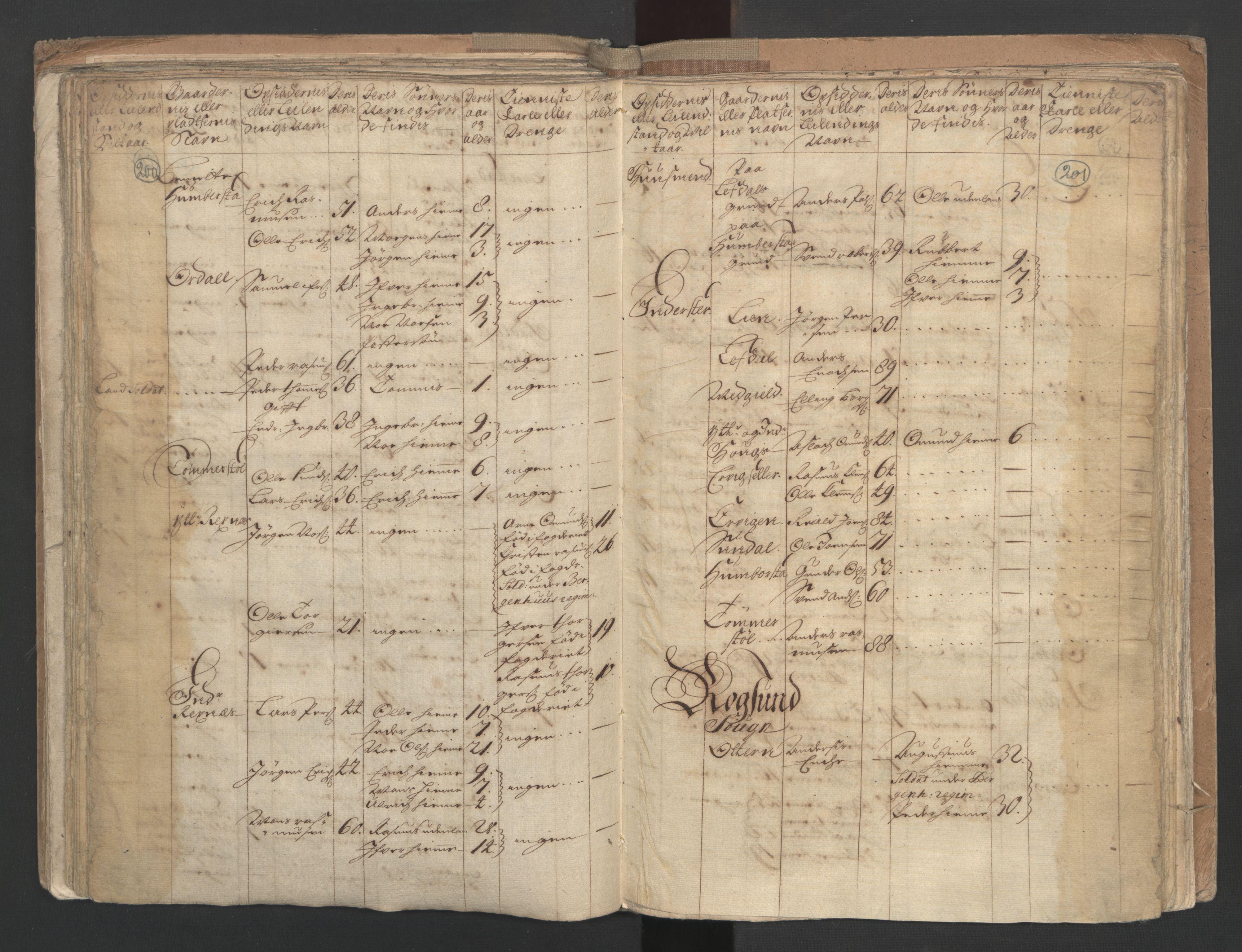 RA, Manntallet 1701, nr. 9: Sunnfjord fogderi, Nordfjord fogderi og Svanø birk, 1701, s. 200-201