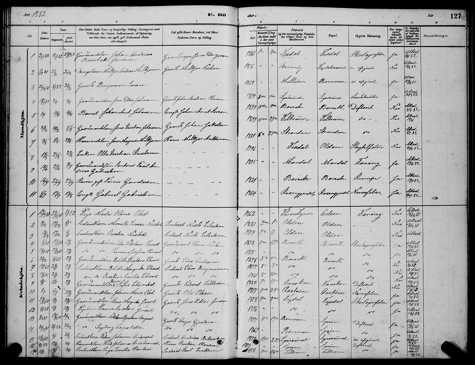 SAT, Ministerialprotokoller, klokkerbøker og fødselsregistre - Sør-Trøndelag, 654/L0665: Klokkerbok nr. 654C01, 1879-1901, s. 127