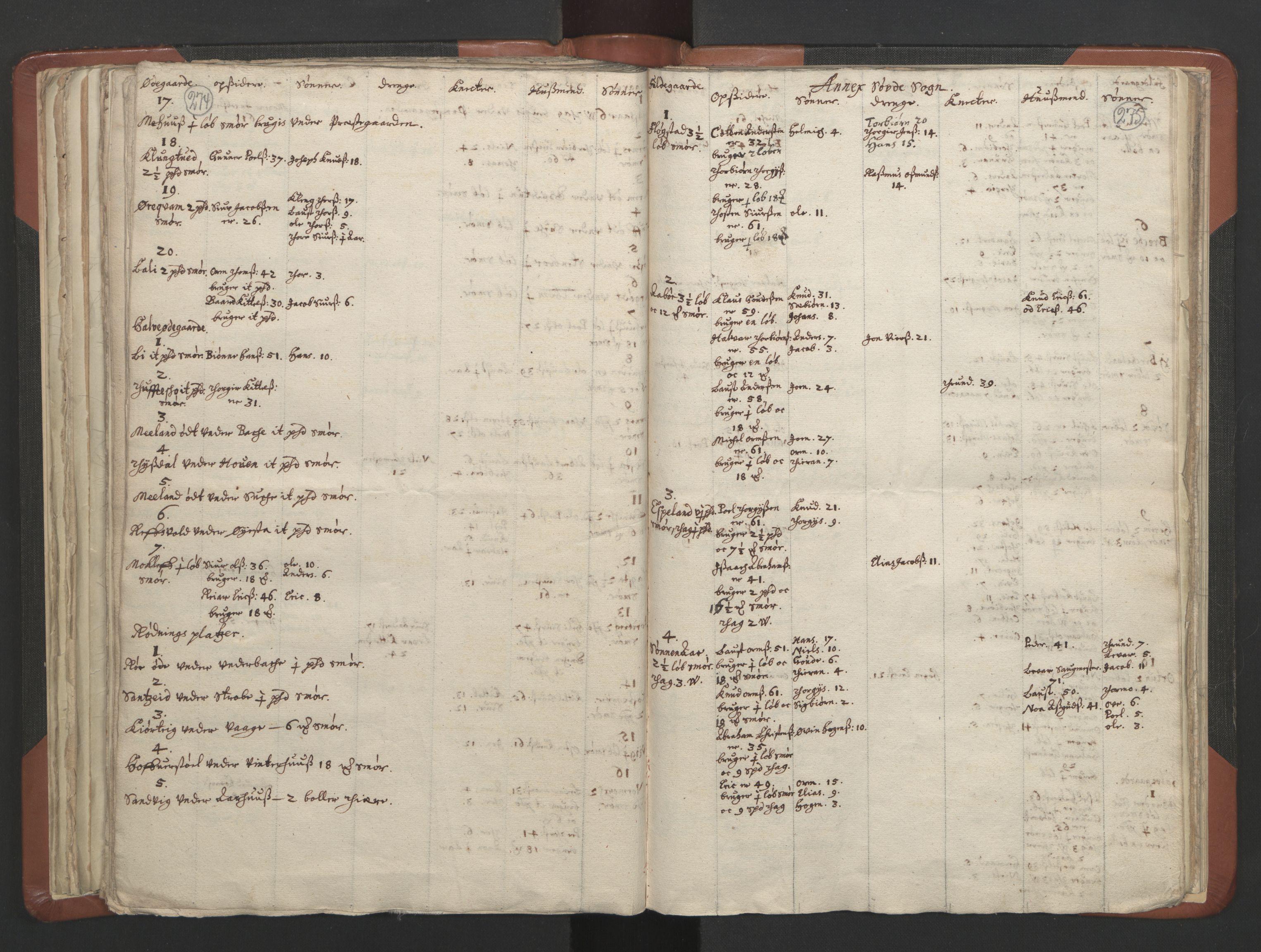 RA, Sogneprestenes manntall 1664-1666, nr. 19: Ryfylke prosti, 1664-1666, s. 274-275