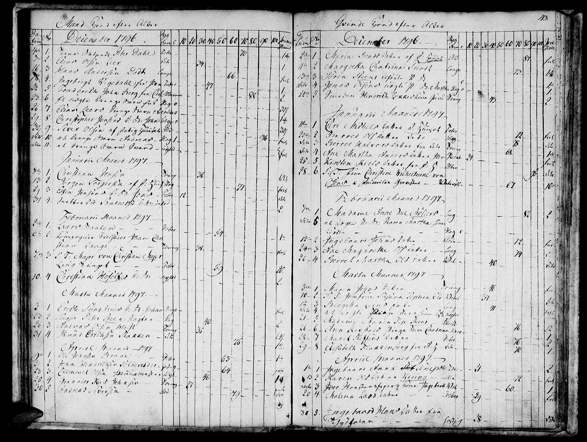 SAT, Ministerialprotokoller, klokkerbøker og fødselsregistre - Sør-Trøndelag, 601/L0040: Ministerialbok nr. 601A08, 1783-1818, s. 43