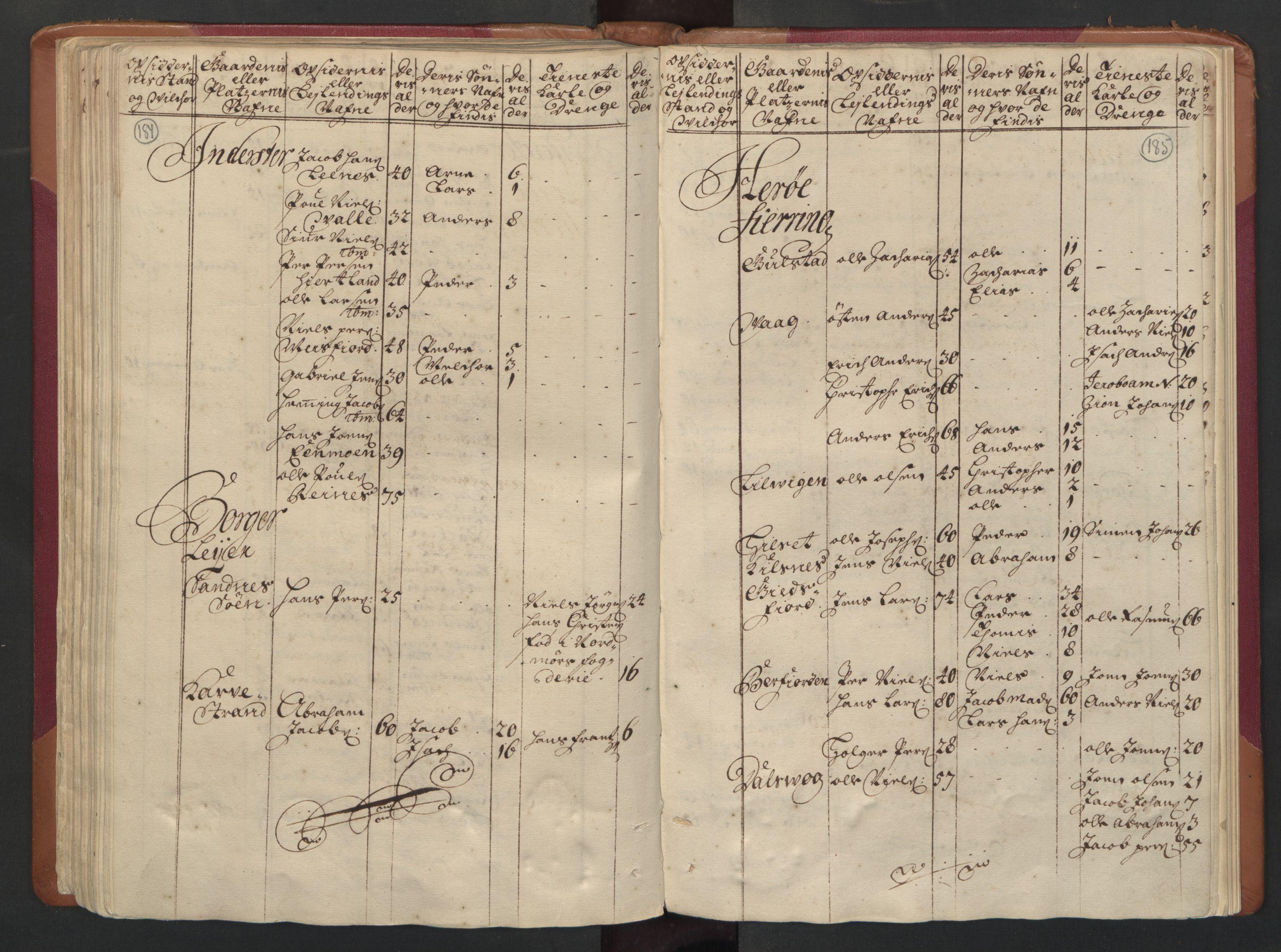 RA, Manntallet 1701, nr. 16: Helgeland fogderi, 1701, s. 184-185
