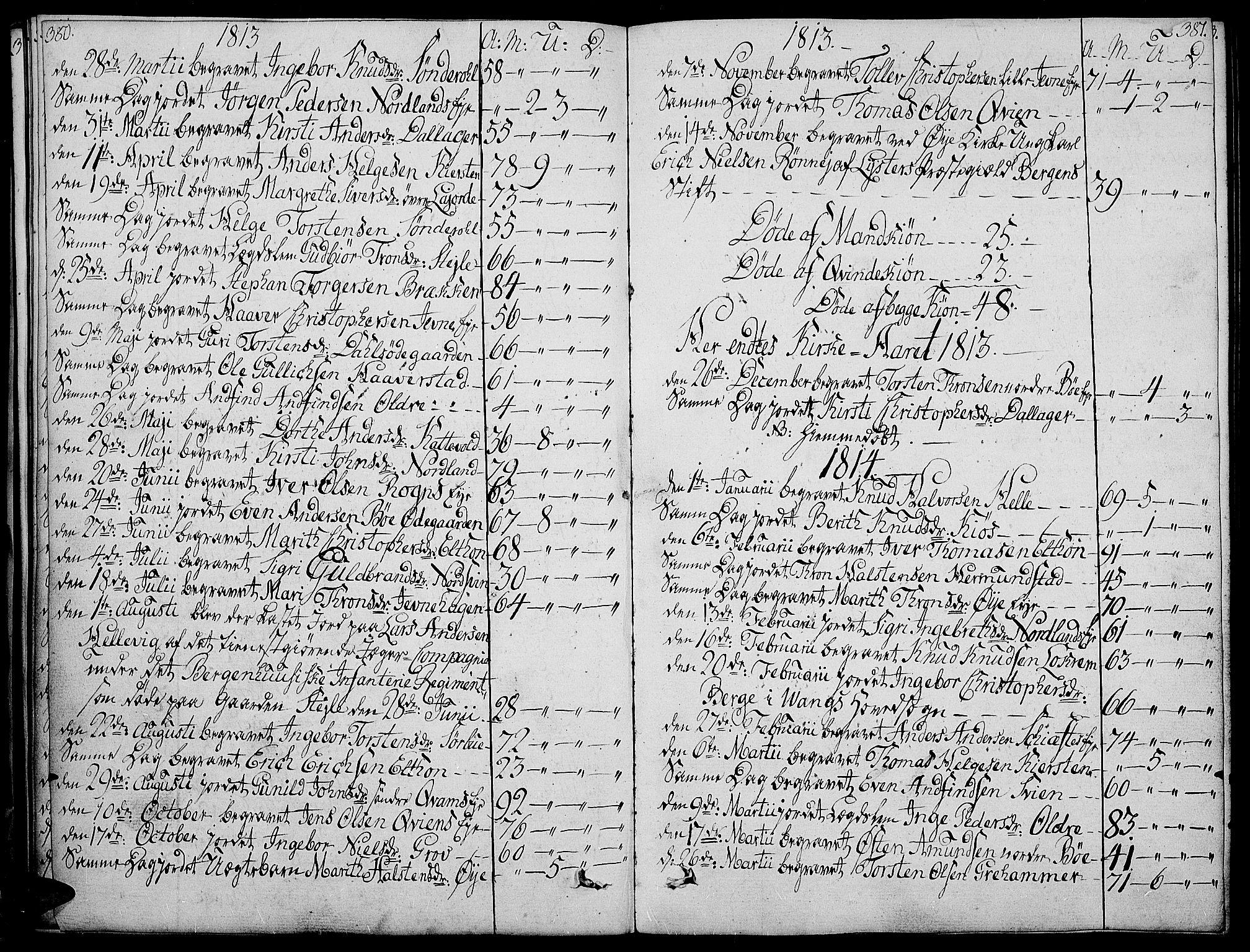 SAH, Vang prestekontor, Valdres, Ministerialbok nr. 3, 1809-1831, s. 380-381