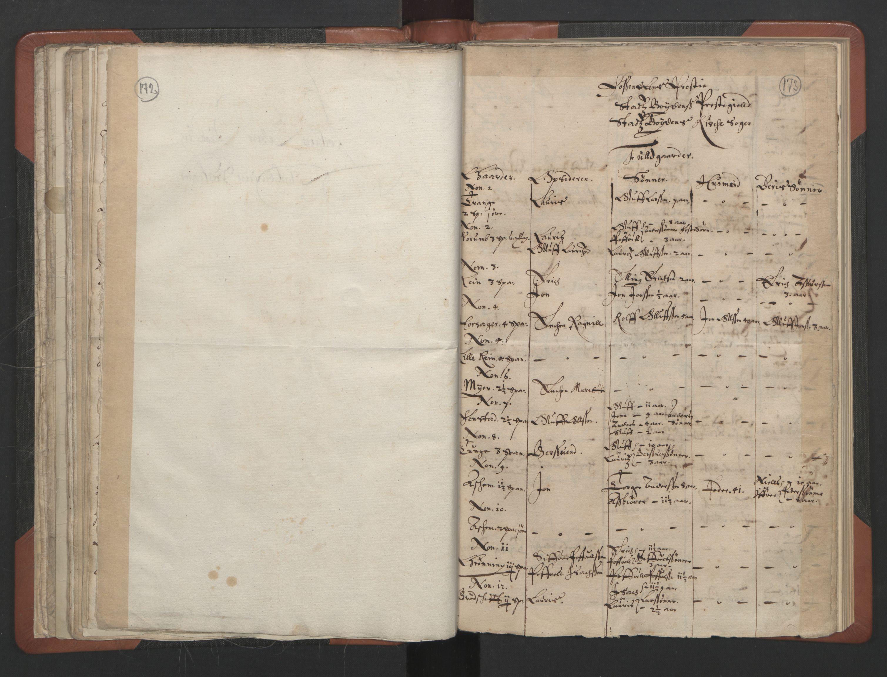 RA, Sogneprestenes manntall 1664-1666, nr. 30: Fosen prosti, 1664-1666, s. 172-173