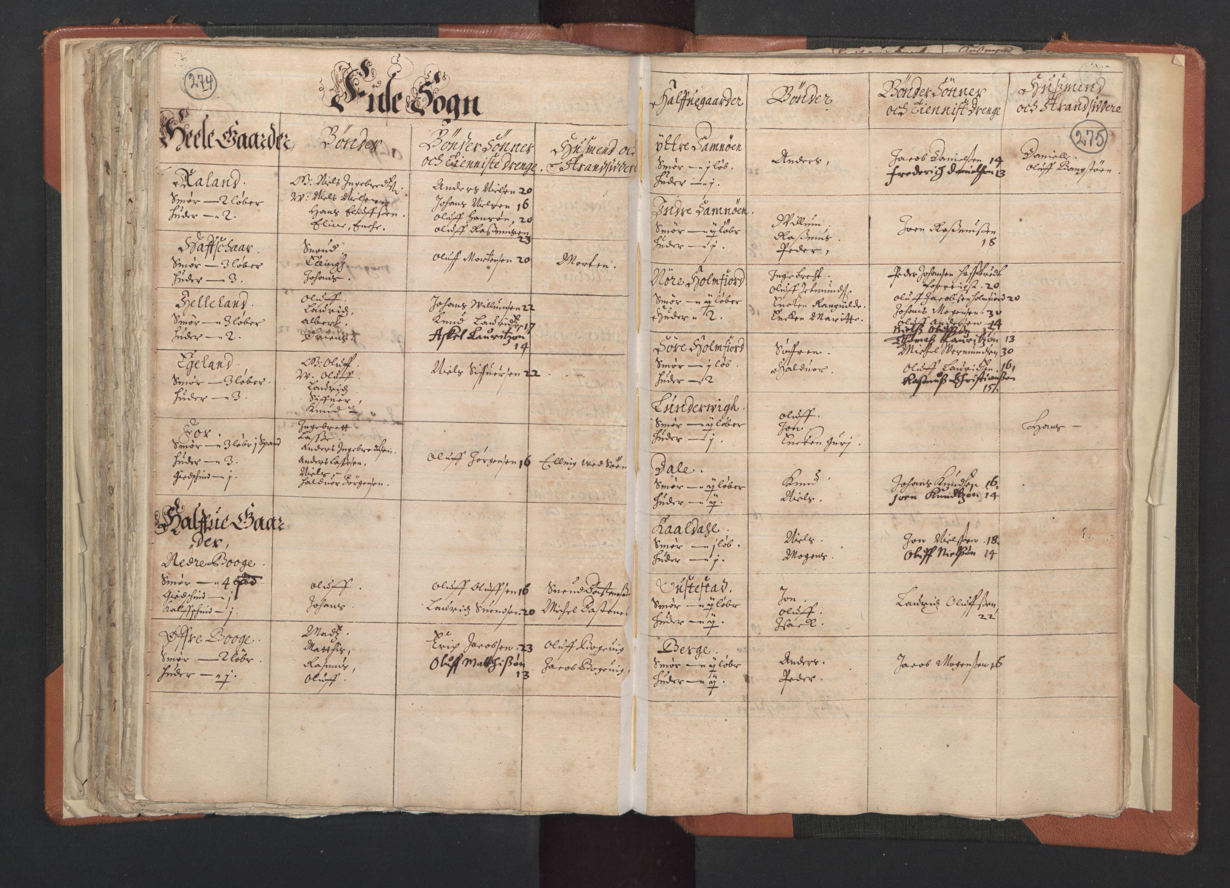 RA, Sogneprestenes manntall 1664-1666, nr. 20: Sunnhordland prosti, 1664-1666, s. 274-275