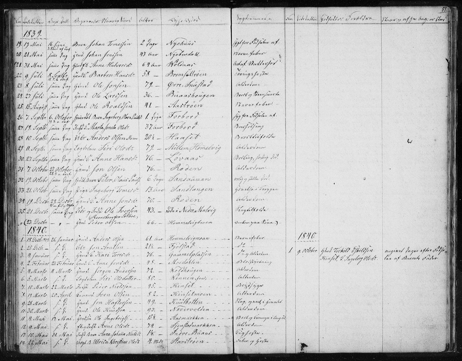 SAT, Ministerialprotokoller, klokkerbøker og fødselsregistre - Sør-Trøndelag, 616/L0405: Ministerialbok nr. 616A02, 1831-1842, s. 55