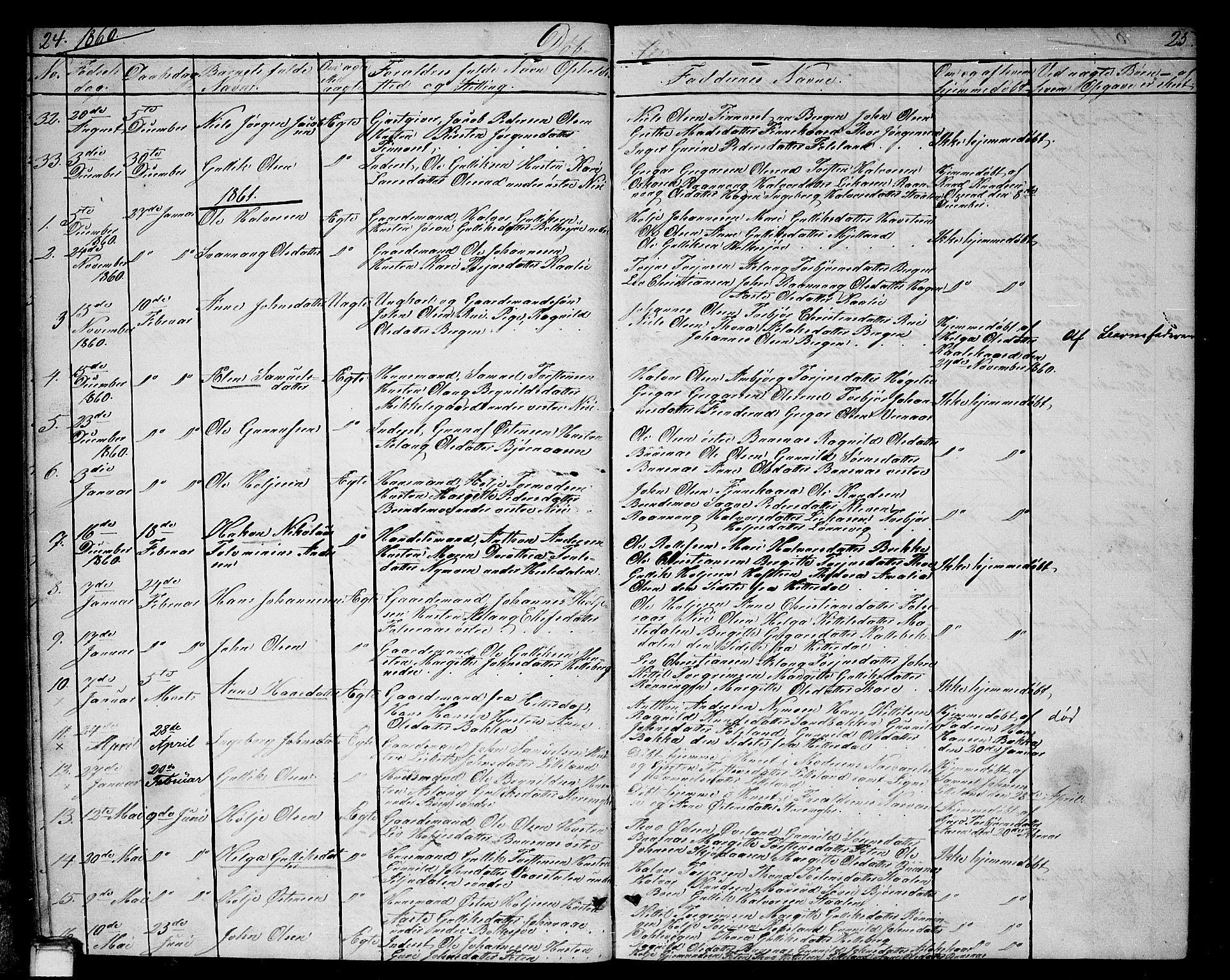 SAKO, Gransherad kirkebøker, G/Ga/L0002: Klokkerbok nr. I 2, 1854-1886, s. 24-25