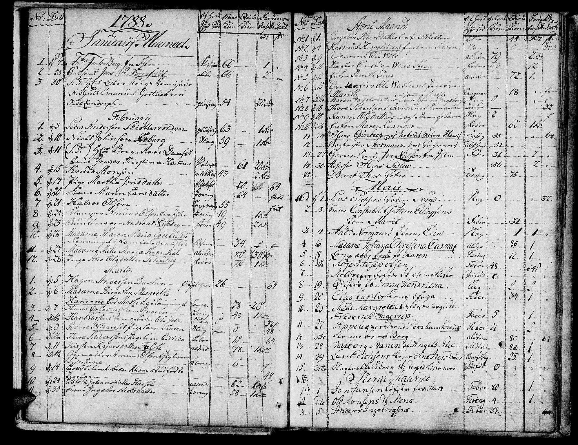 SAT, Ministerialprotokoller, klokkerbøker og fødselsregistre - Sør-Trøndelag, 601/L0040: Ministerialbok nr. 601A08, 1783-1818, s. 18