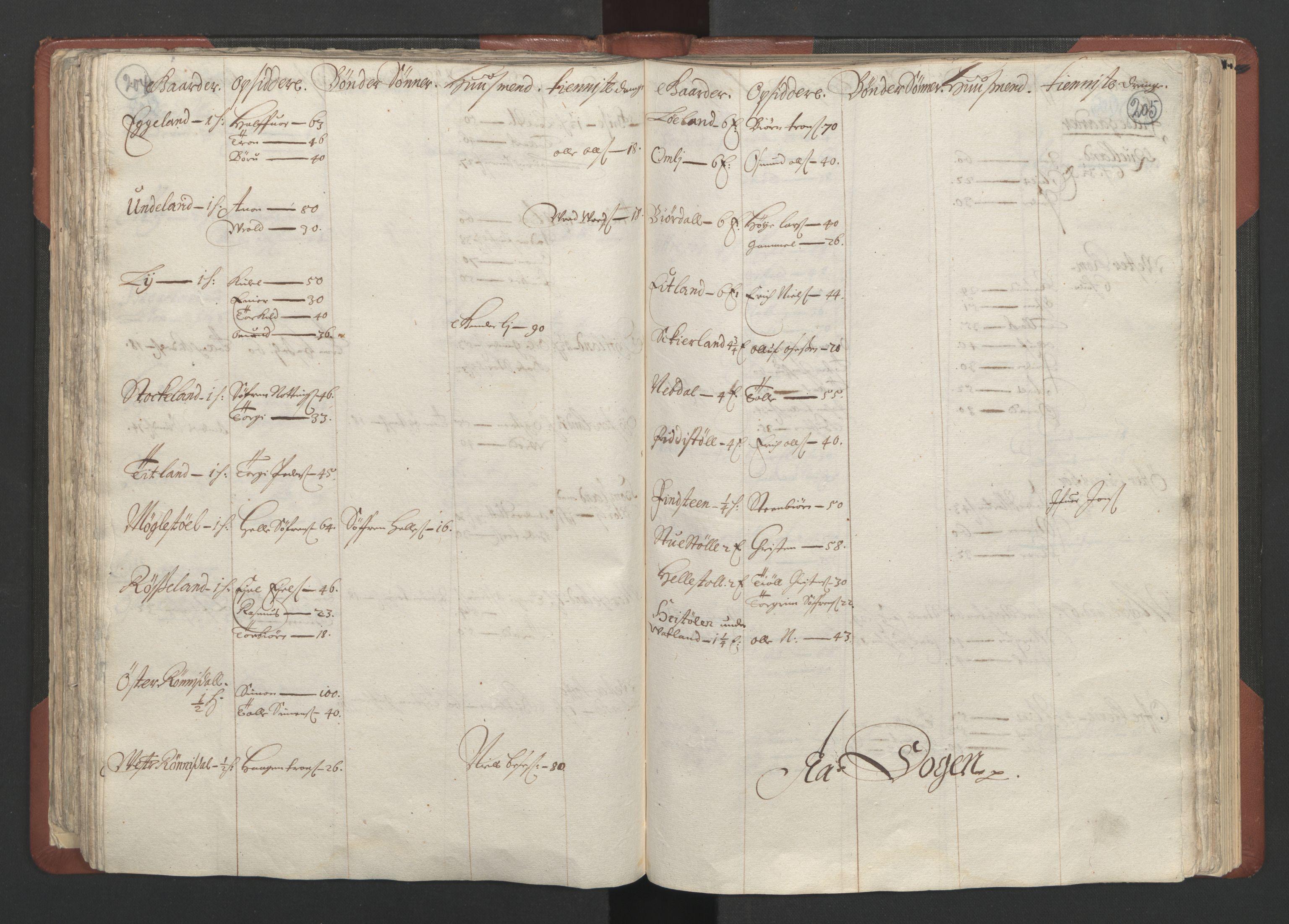 RA, Fogdenes og sorenskrivernes manntall 1664-1666, nr. 10: Lista len, 1664, s. 204-205
