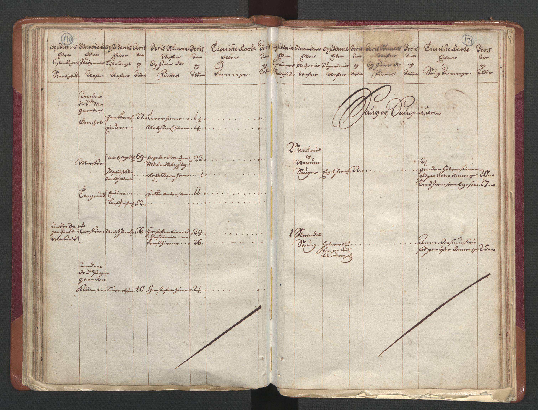 RA, Manntallet 1701, nr. 1: Moss, Onsøy, Tune og Veme fogderi og Nedre Romerike fogderi, 1701, s. 170-171