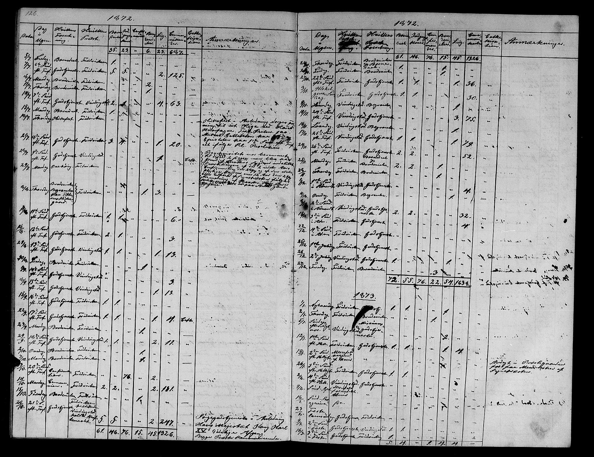 SAT, Ministerialprotokoller, klokkerbøker og fødselsregistre - Sør-Trøndelag, 634/L0539: Klokkerbok nr. 634C01, 1866-1873, s. 126