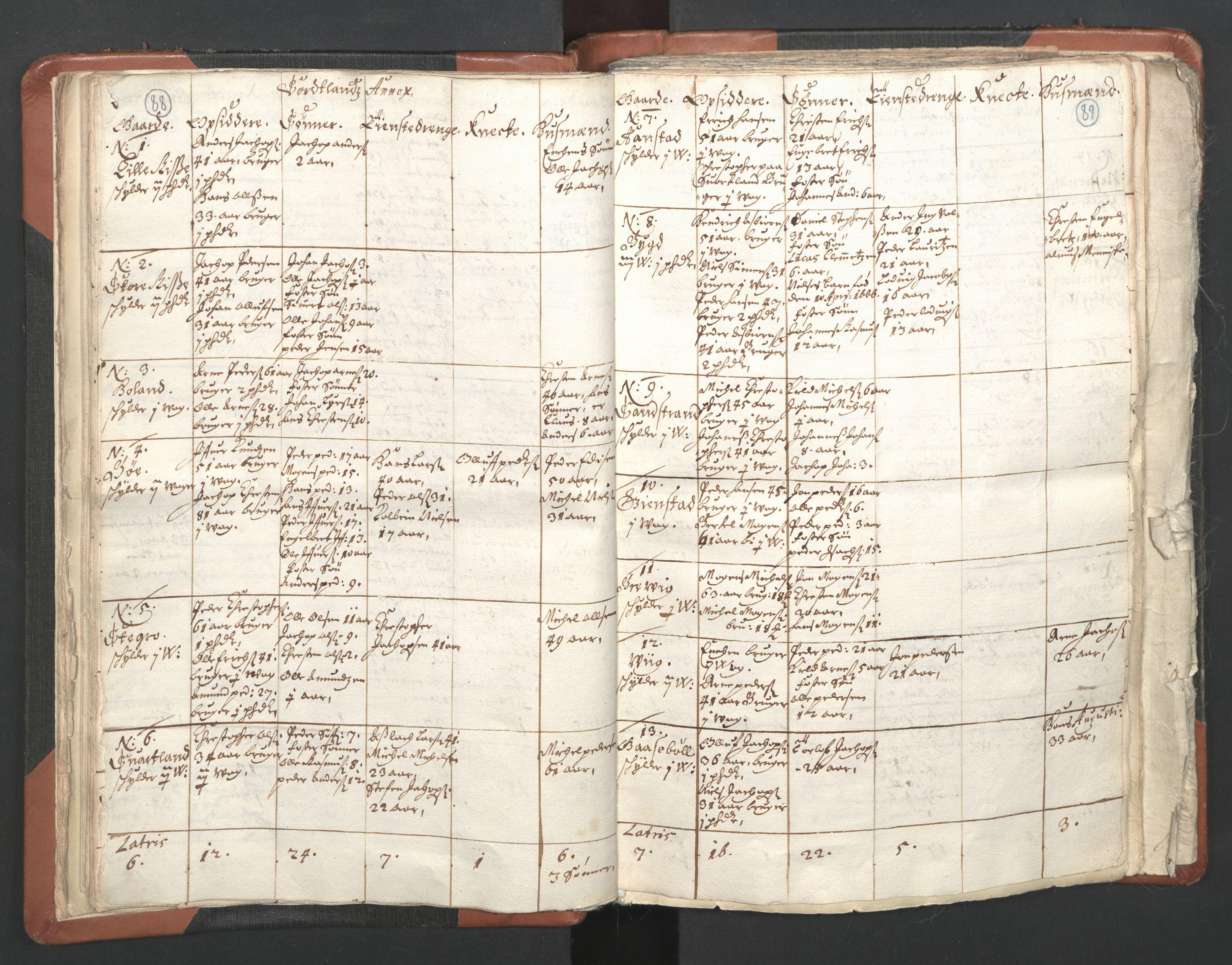 RA, Sogneprestenes manntall 1664-1666, nr. 36: Lofoten og Vesterålen prosti, Senja prosti og Troms prosti, 1664-1666, s. 88-89