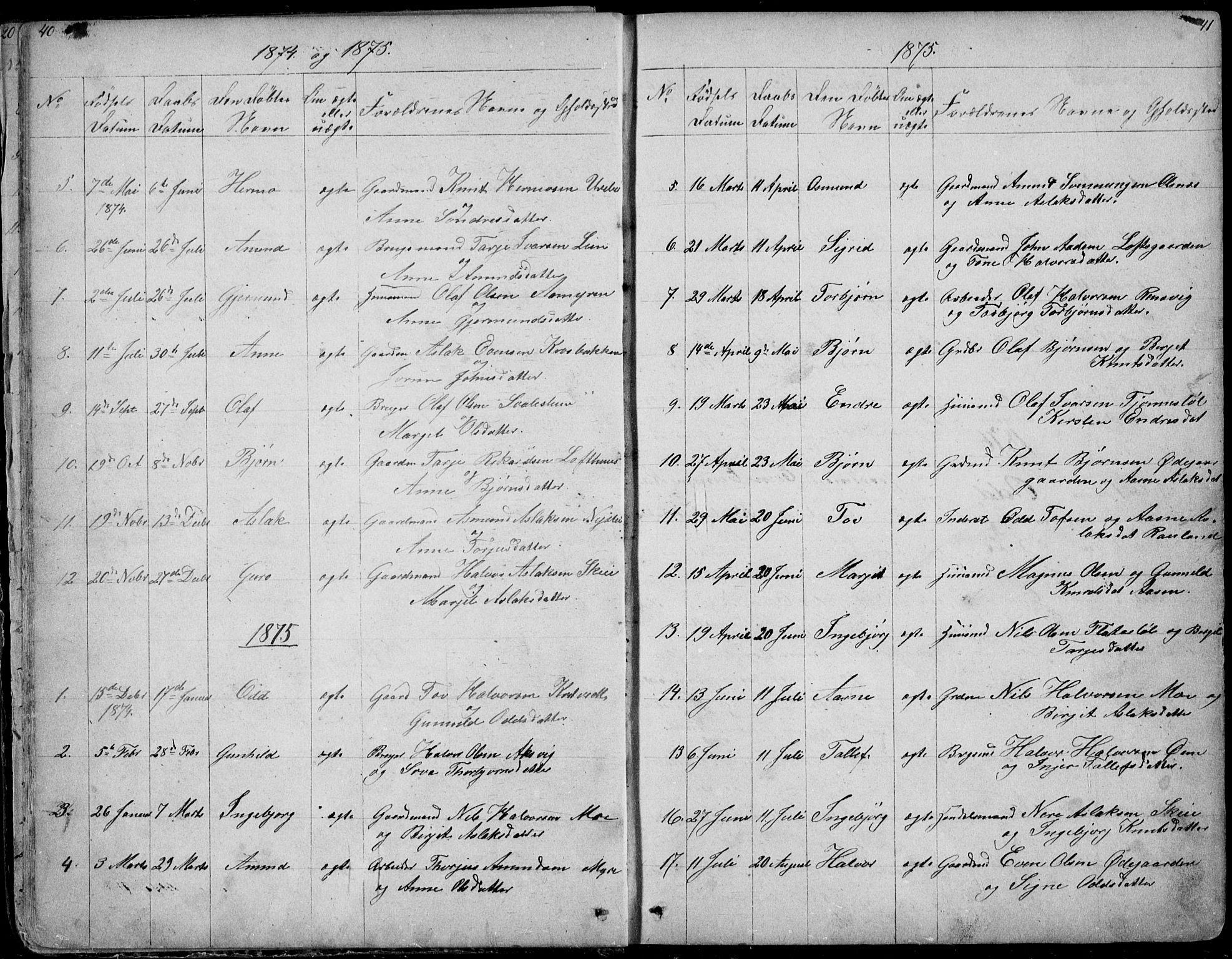 SAKO, Rauland kirkebøker, G/Ga/L0002: Klokkerbok nr. I 2, 1849-1935, s. 40-41