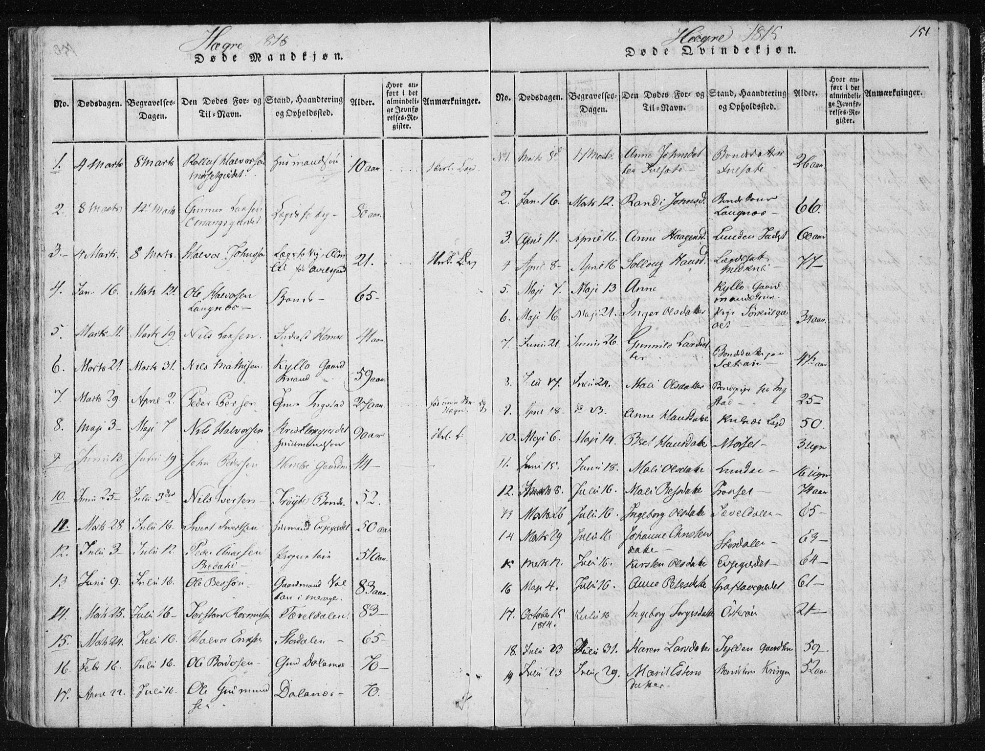 SAT, Ministerialprotokoller, klokkerbøker og fødselsregistre - Nord-Trøndelag, 709/L0061: Ministerialbok nr. 709A08 /4, 1815-1819, s. 151