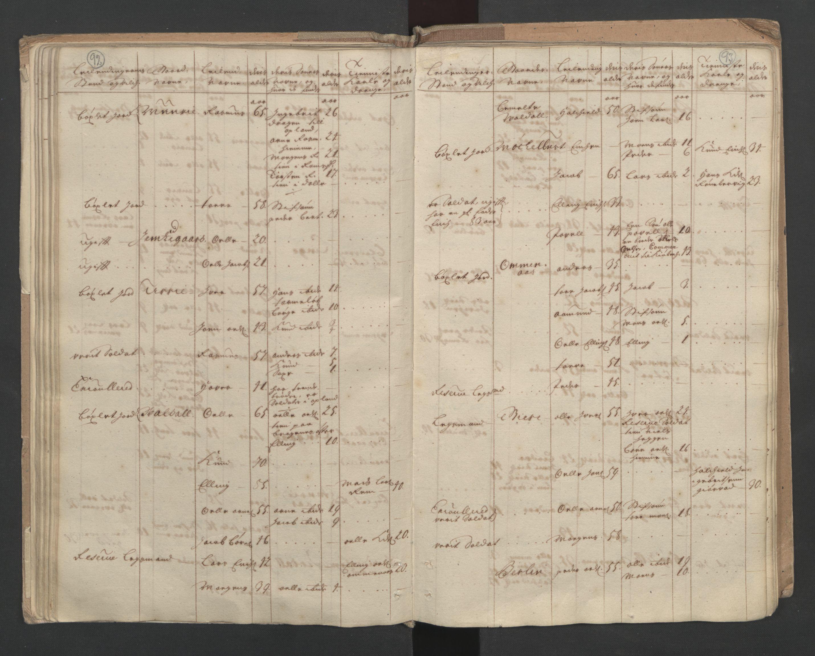 RA, Manntallet 1701, nr. 10: Sunnmøre fogderi, 1701, s. 92-93
