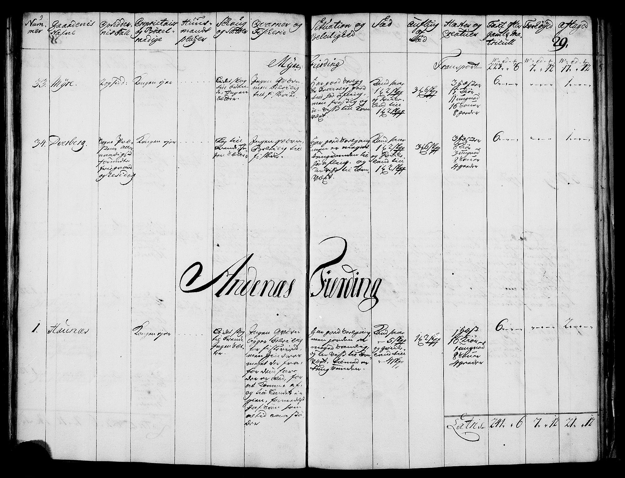 RA, Rentekammeret inntil 1814, Realistisk ordnet avdeling, N/Nb/Nbf/L0176: Vesterålen og Andenes eksaminasjonsprotokoll, 1723, s. 28b-29a