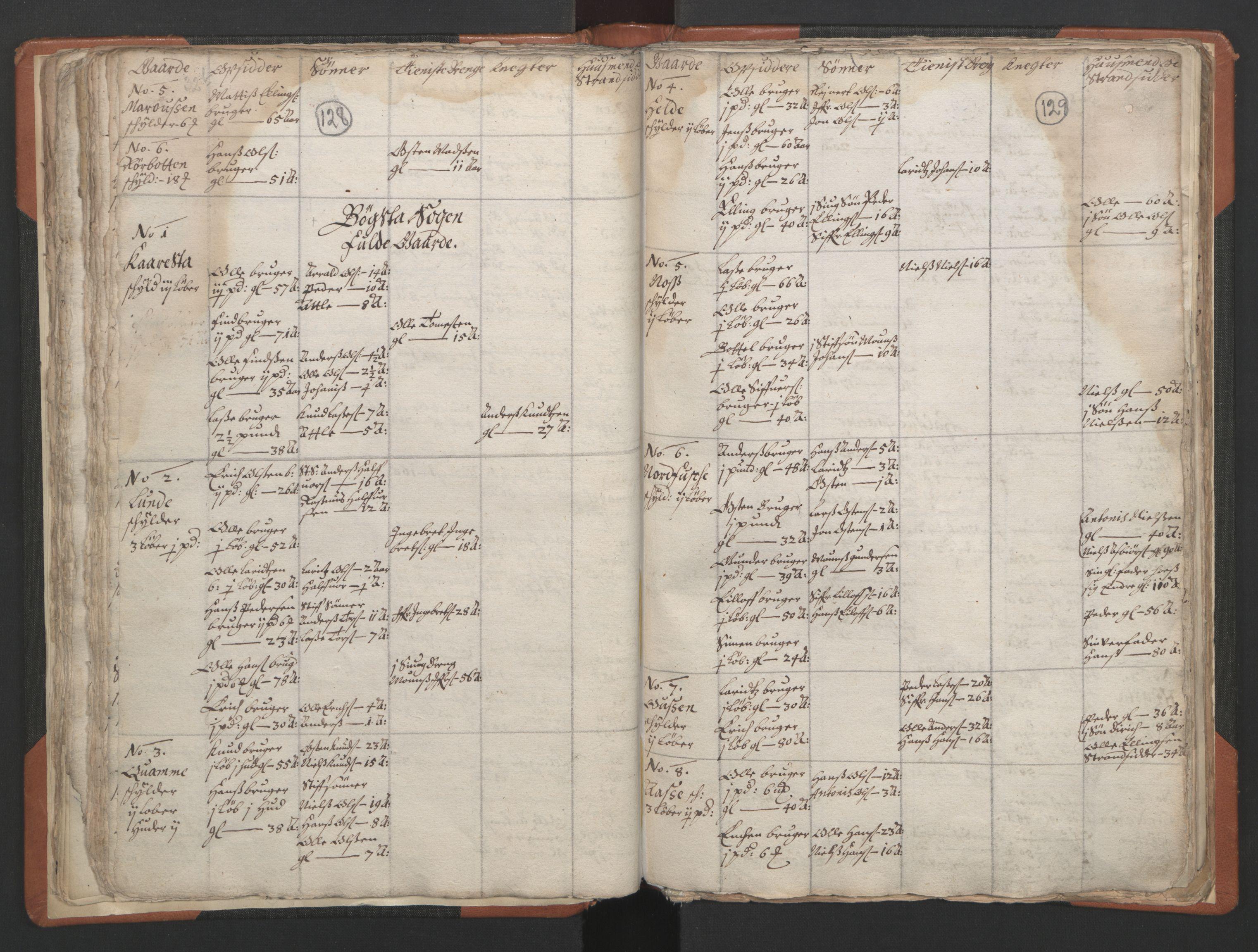 RA, Sogneprestenes manntall 1664-1666, nr. 24: Sunnfjord prosti, 1664-1666, s. 128-129