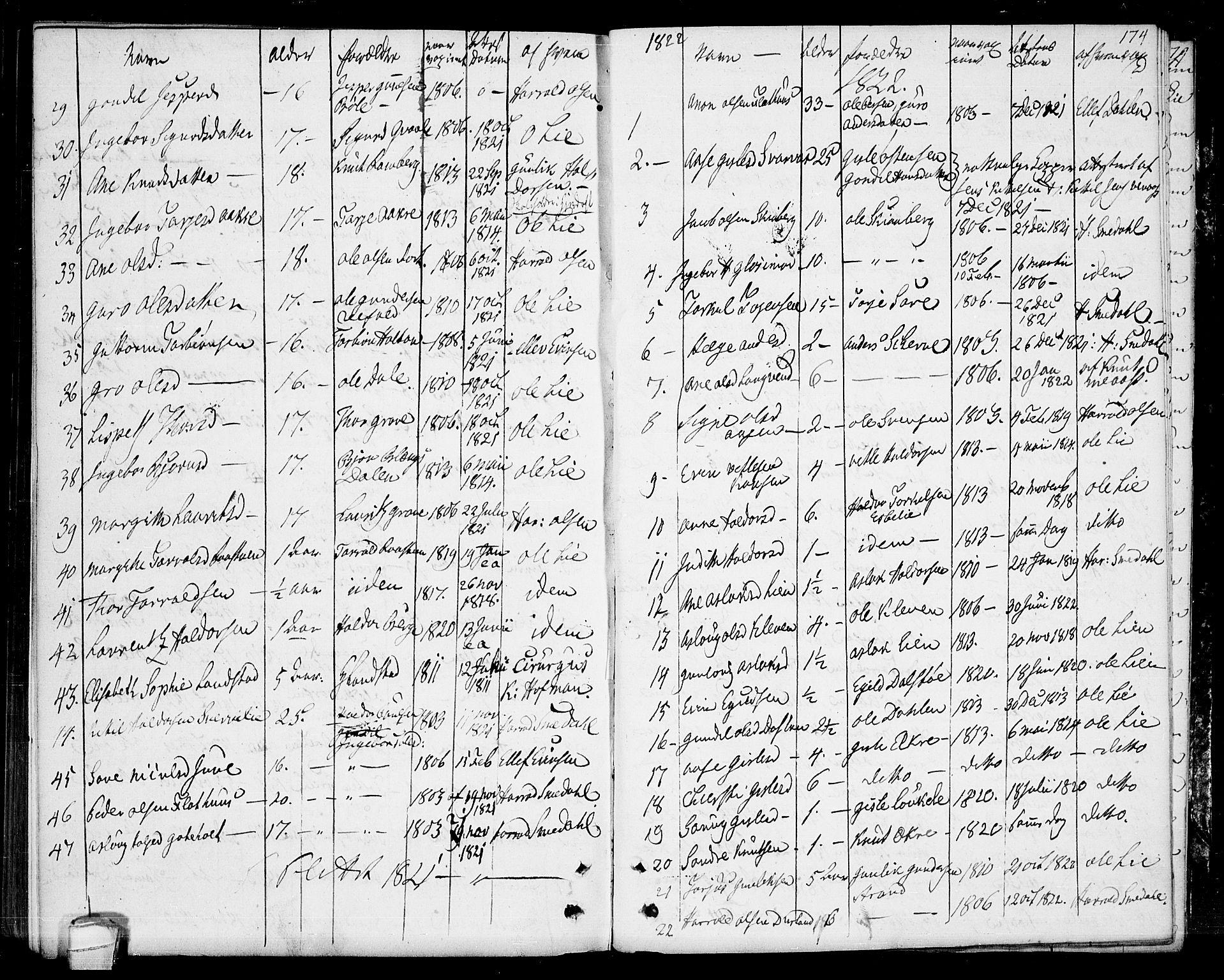 SAKO, Seljord kirkebøker, F/Fa/L0009: Ministerialbok nr. I 9, 1801-1814, s. 174