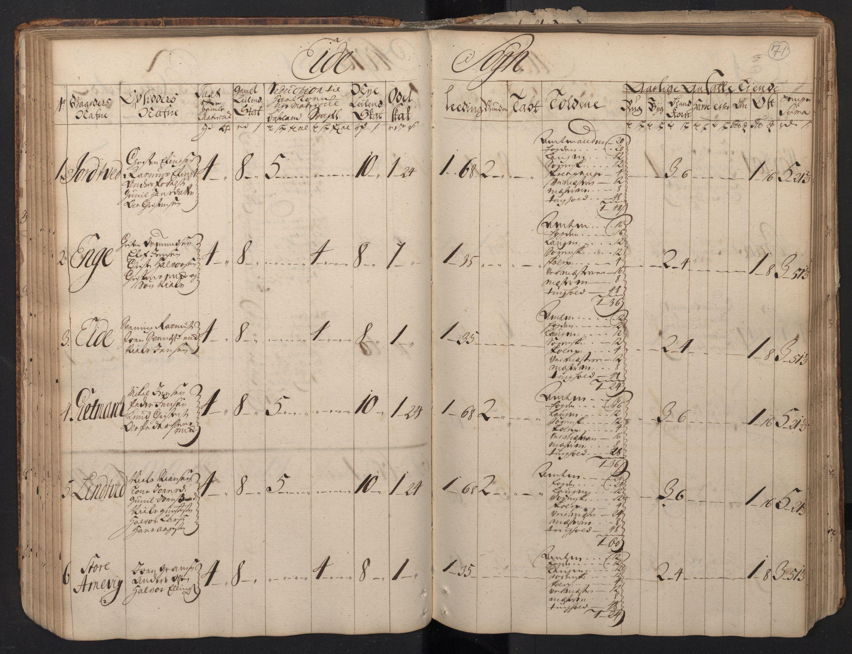 RA, Rentekammeret inntil 1814, Realistisk ordnet avdeling, N/Nb/Nbf/L0123: Nedenes matrikkelprotokoll, 1723, s. 70b-71a