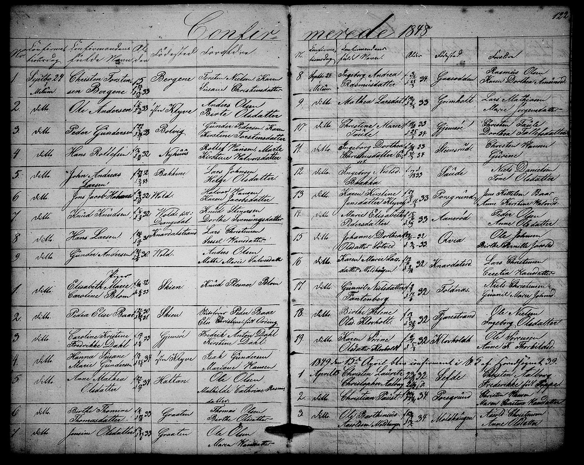 SAKO, Solum kirkebøker, G/Ga/L0003: Klokkerbok nr. I 3, 1848-1859, s. 122
