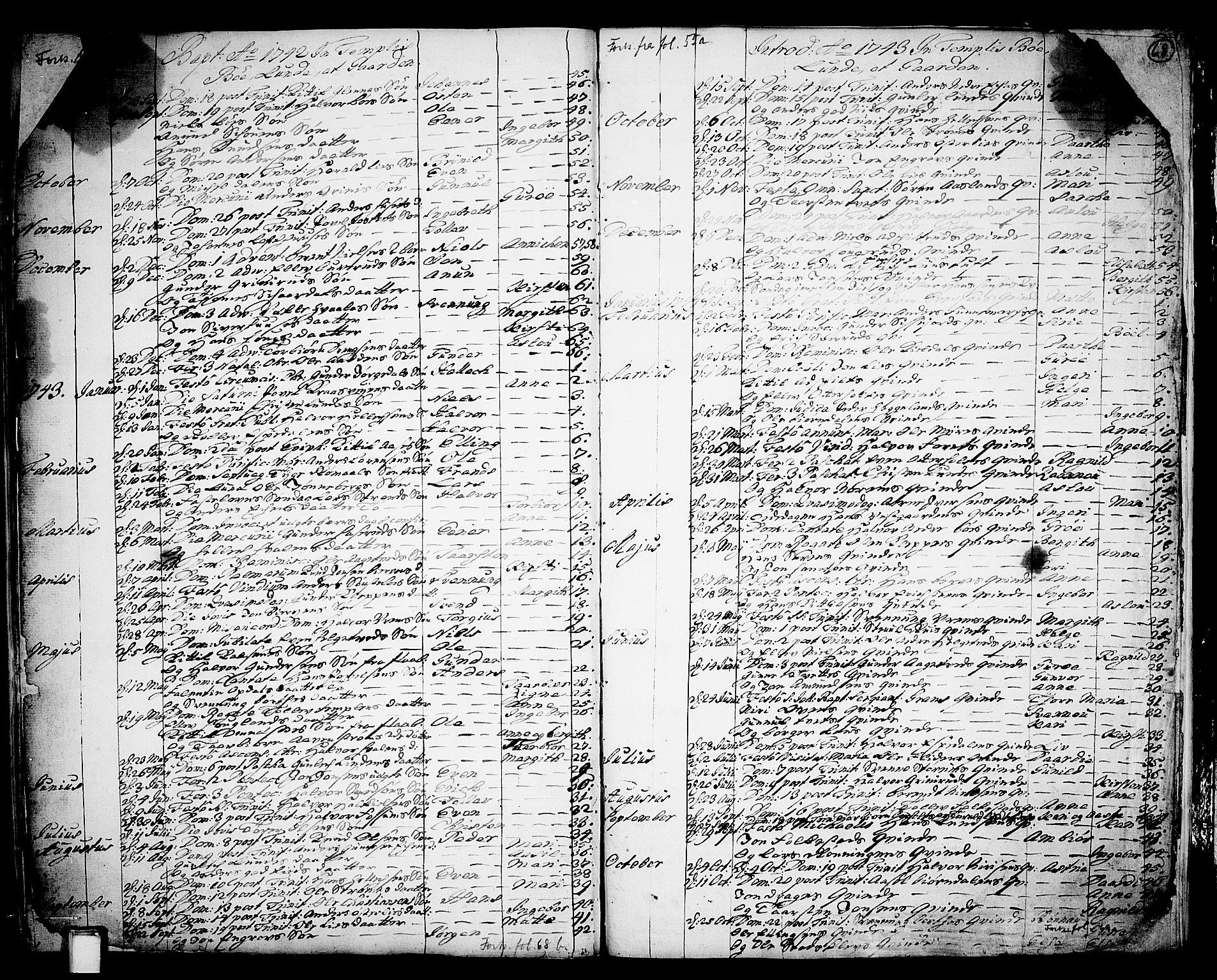 SAKO, Bø kirkebøker, F/Fa/L0003: Ministerialbok nr. 3, 1733-1748, s. 68