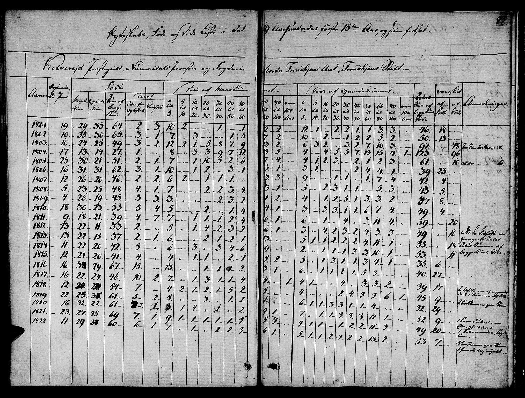 SAT, Ministerialprotokoller, klokkerbøker og fødselsregistre - Nord-Trøndelag, 780/L0633: Ministerialbok nr. 780A02 /1, 1787-1814, s. 82