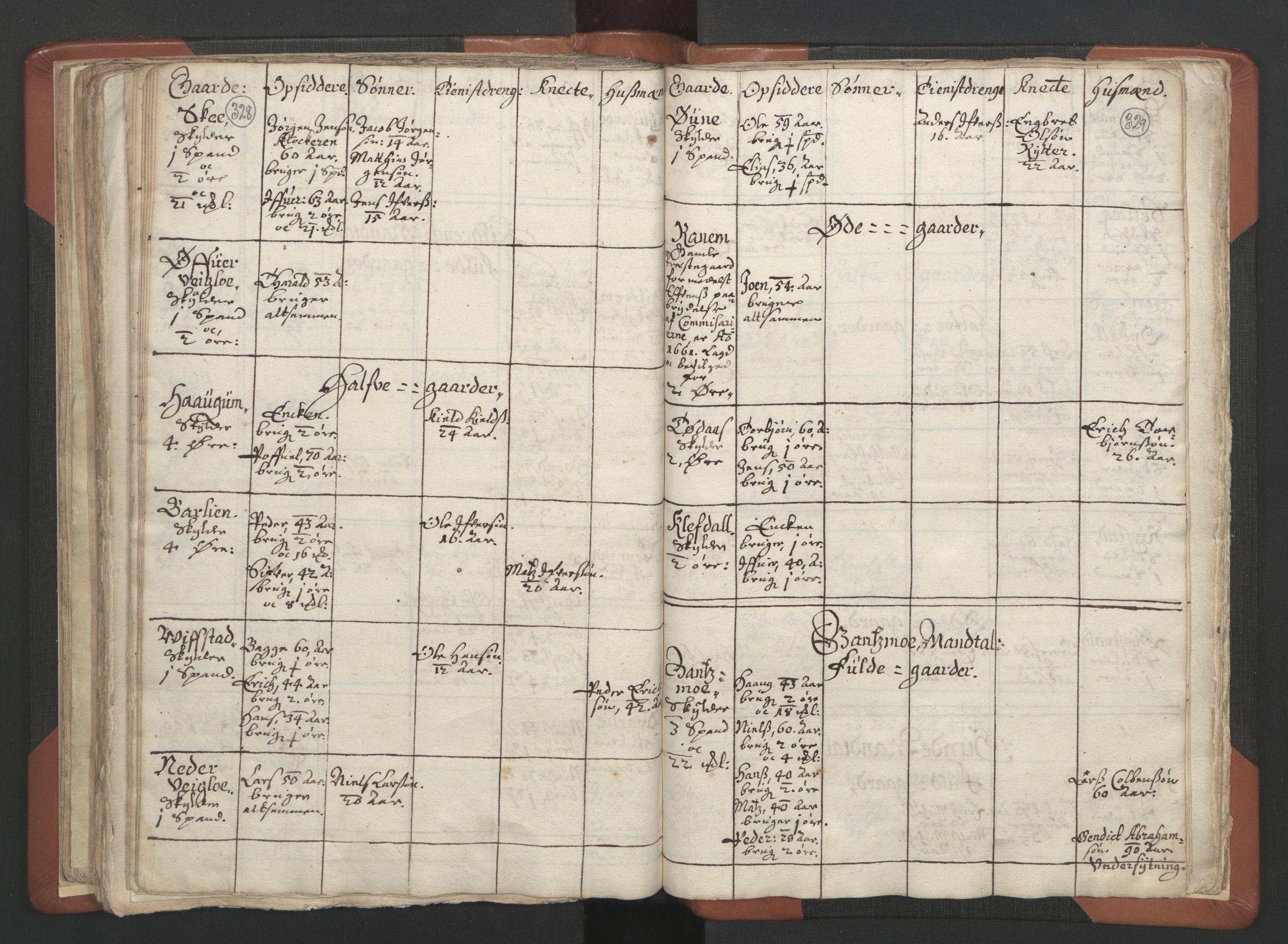 RA, Sogneprestenes manntall 1664-1666, nr. 34: Namdal prosti, 1664-1666, s. 328-329