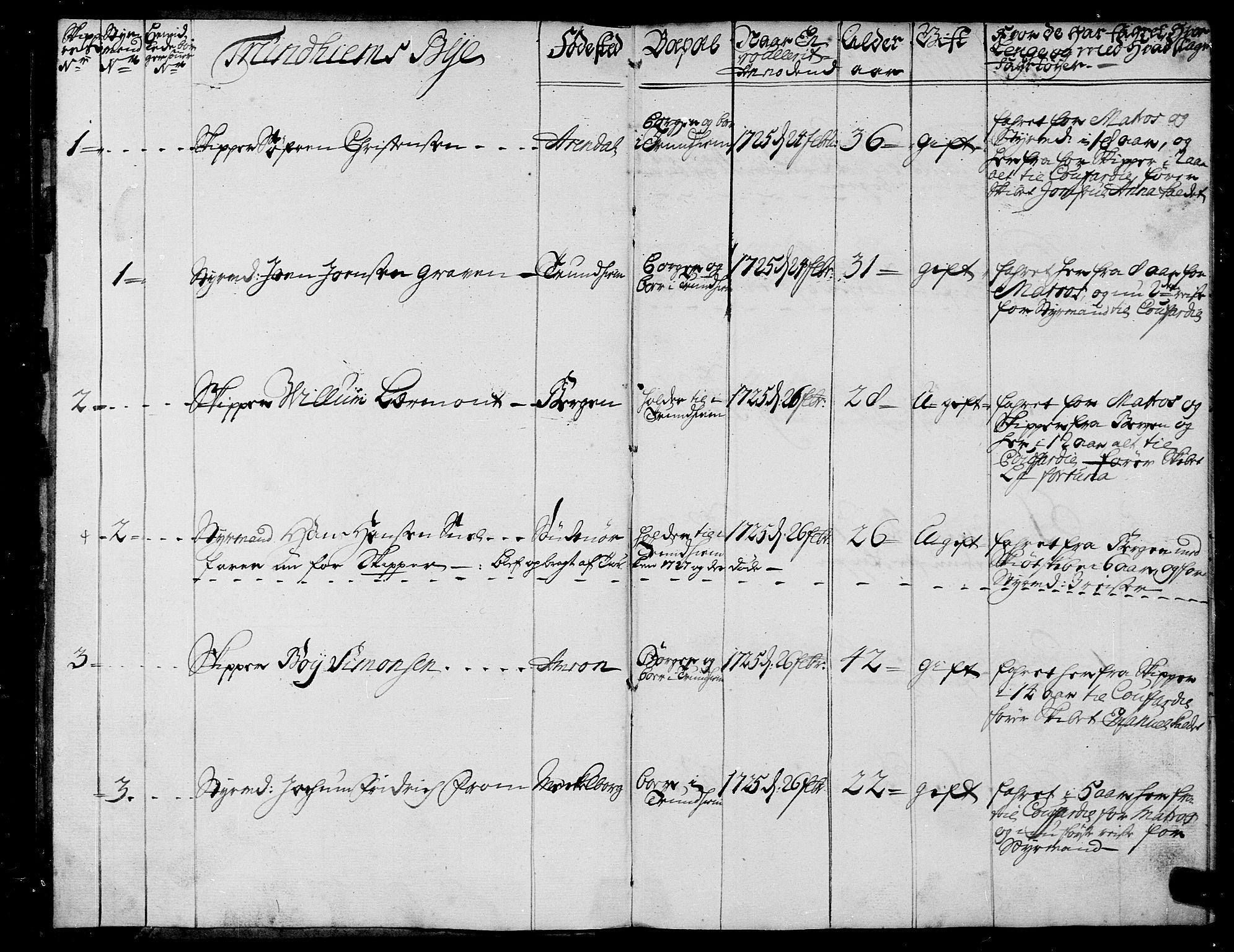 SAT, Sjøinnrulleringen - Trondhjemske distrikt, 01/L0003: --, 1725