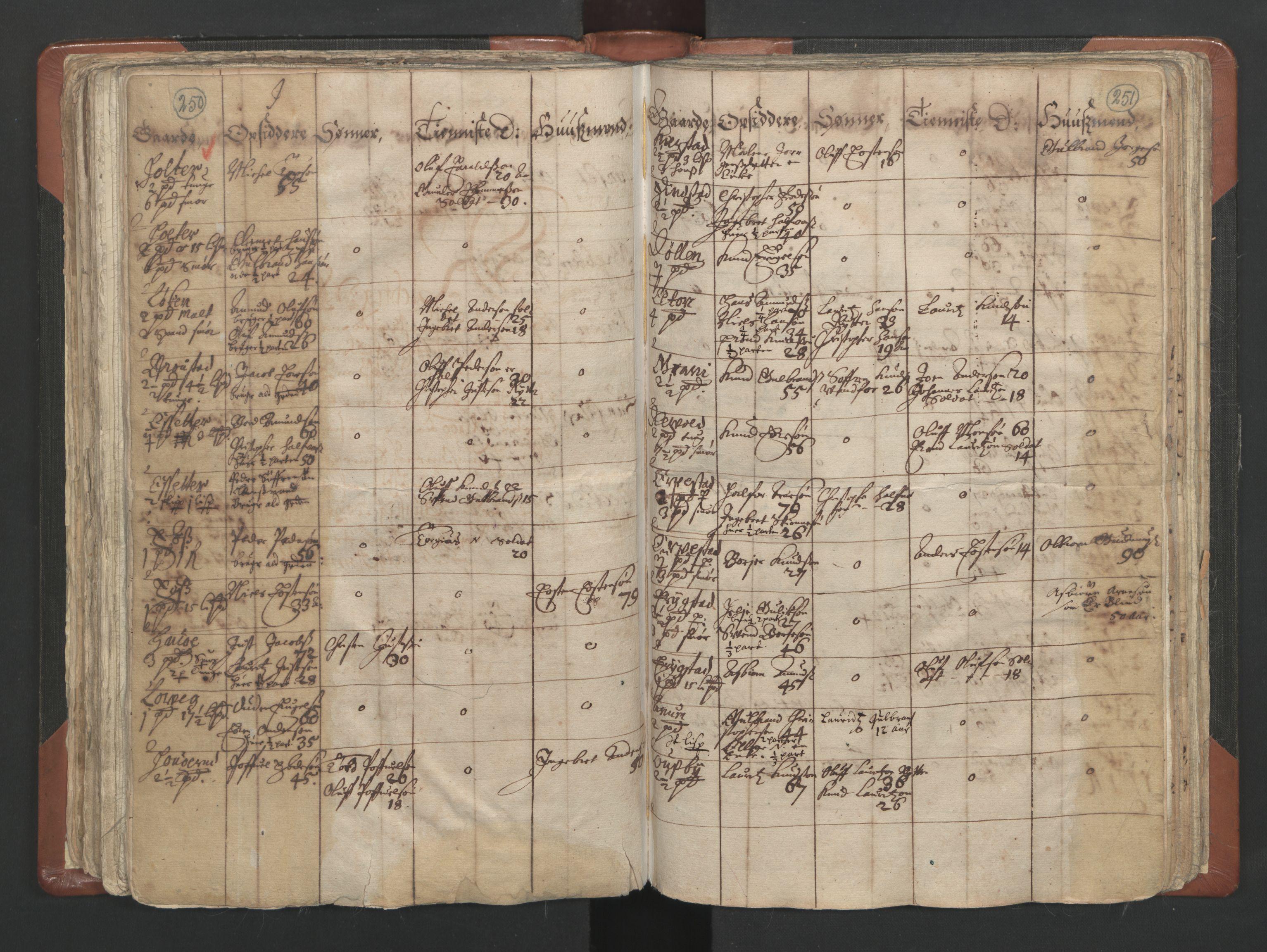 RA, Sogneprestenes manntall 1664-1666, nr. 4: Øvre Romerike prosti, 1664-1666, s. 250-251