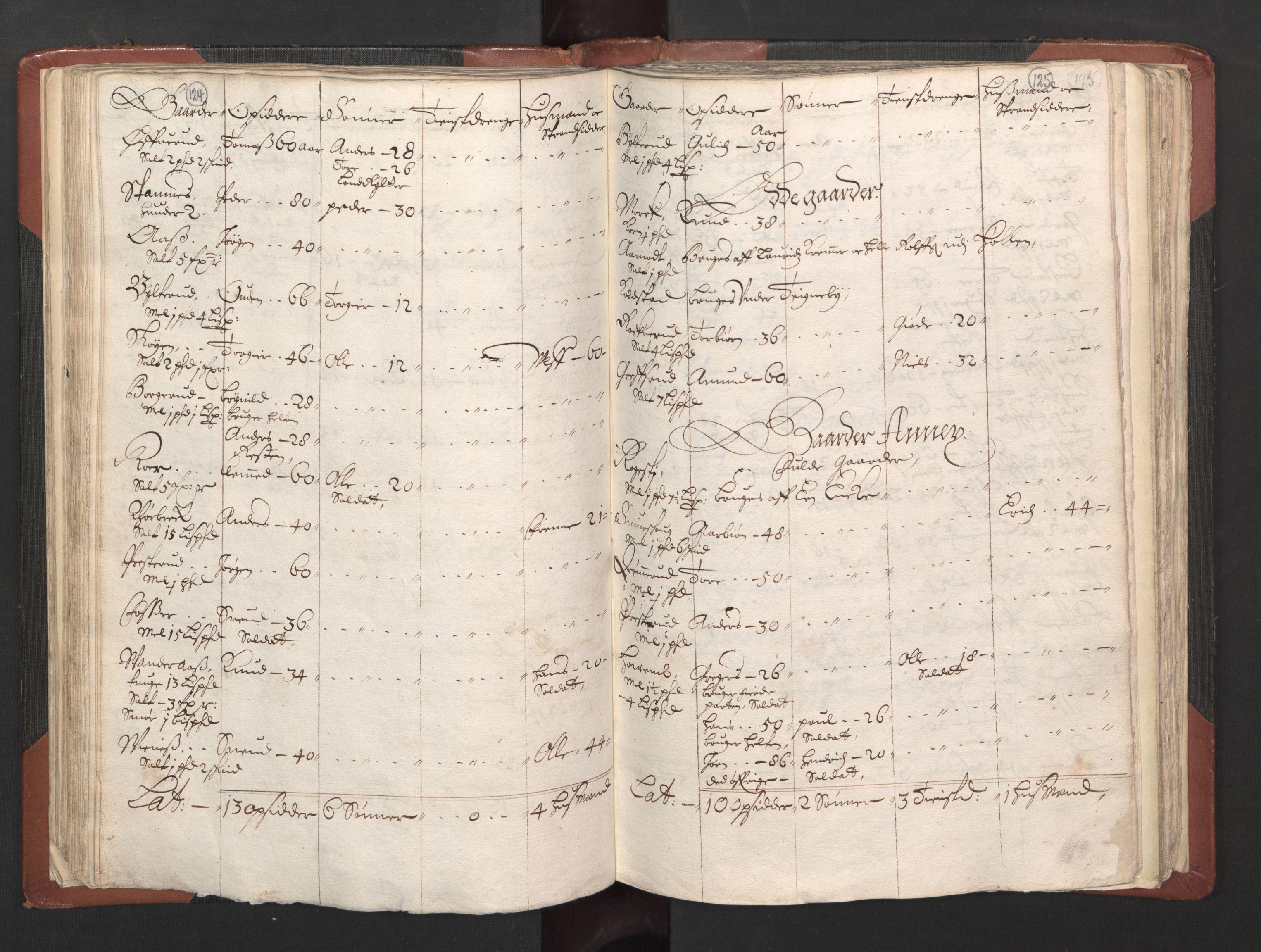 RA, Fogdenes og sorenskrivernes manntall 1664-1666, nr. 2: Aker fogderi, Follo fogderi, Nedre Romerike fogderi og Øvre Romerike fogderi, 1664, s. 124-125