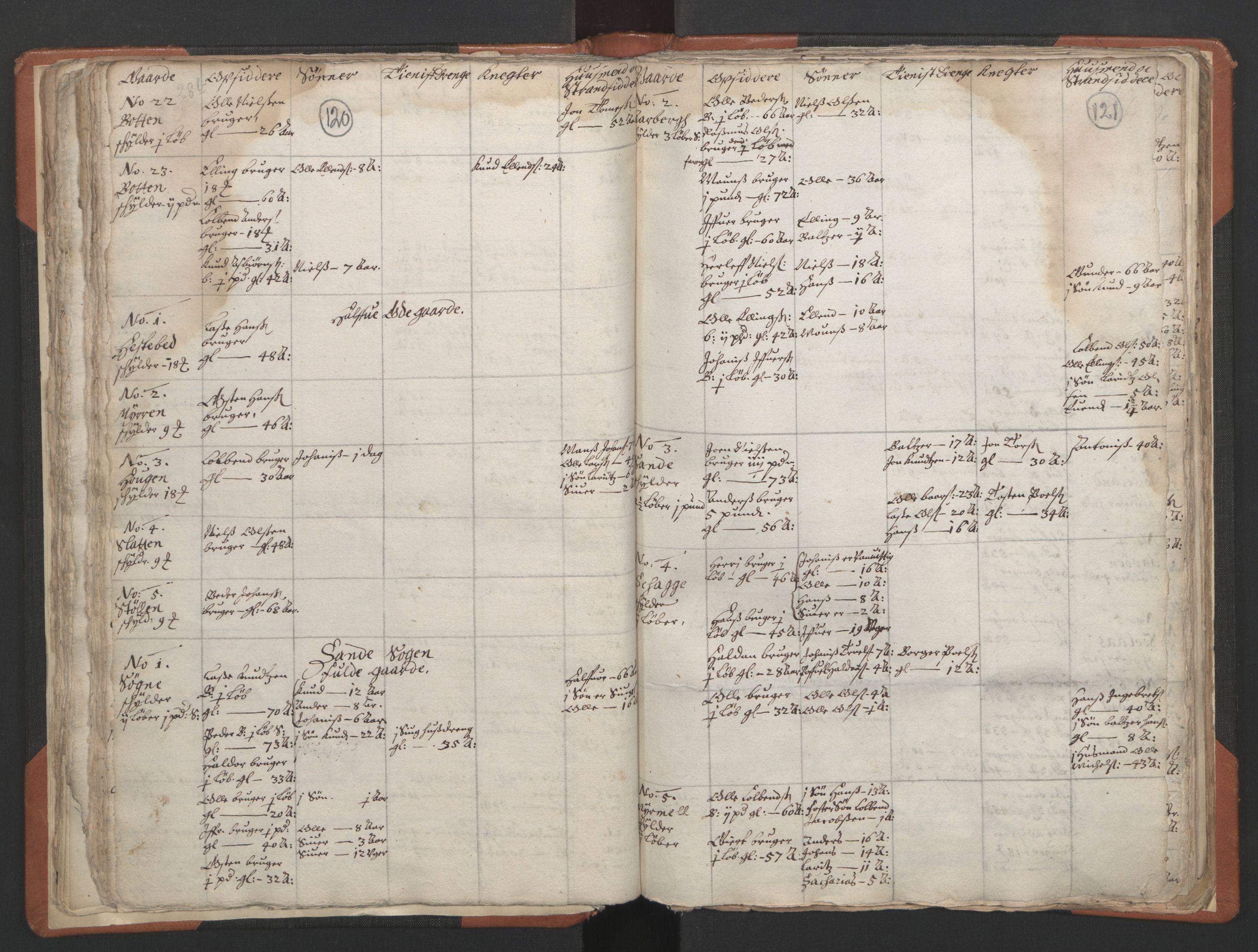 RA, Sogneprestenes manntall 1664-1666, nr. 24: Sunnfjord prosti, 1664-1666, s. 120-121