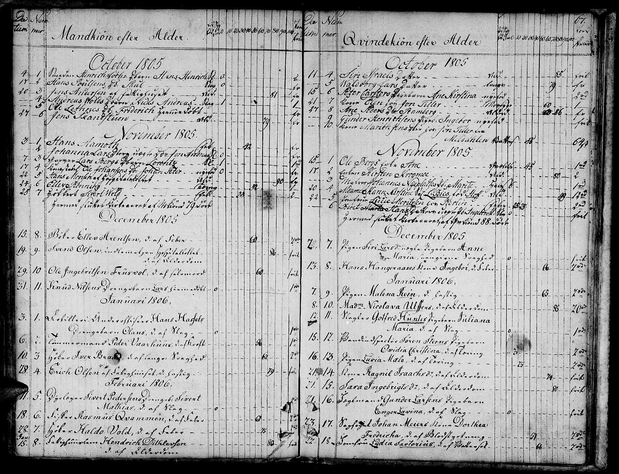 SAT, Ministerialprotokoller, klokkerbøker og fødselsregistre - Sør-Trøndelag, 601/L0040: Ministerialbok nr. 601A08, 1783-1818, s. 67