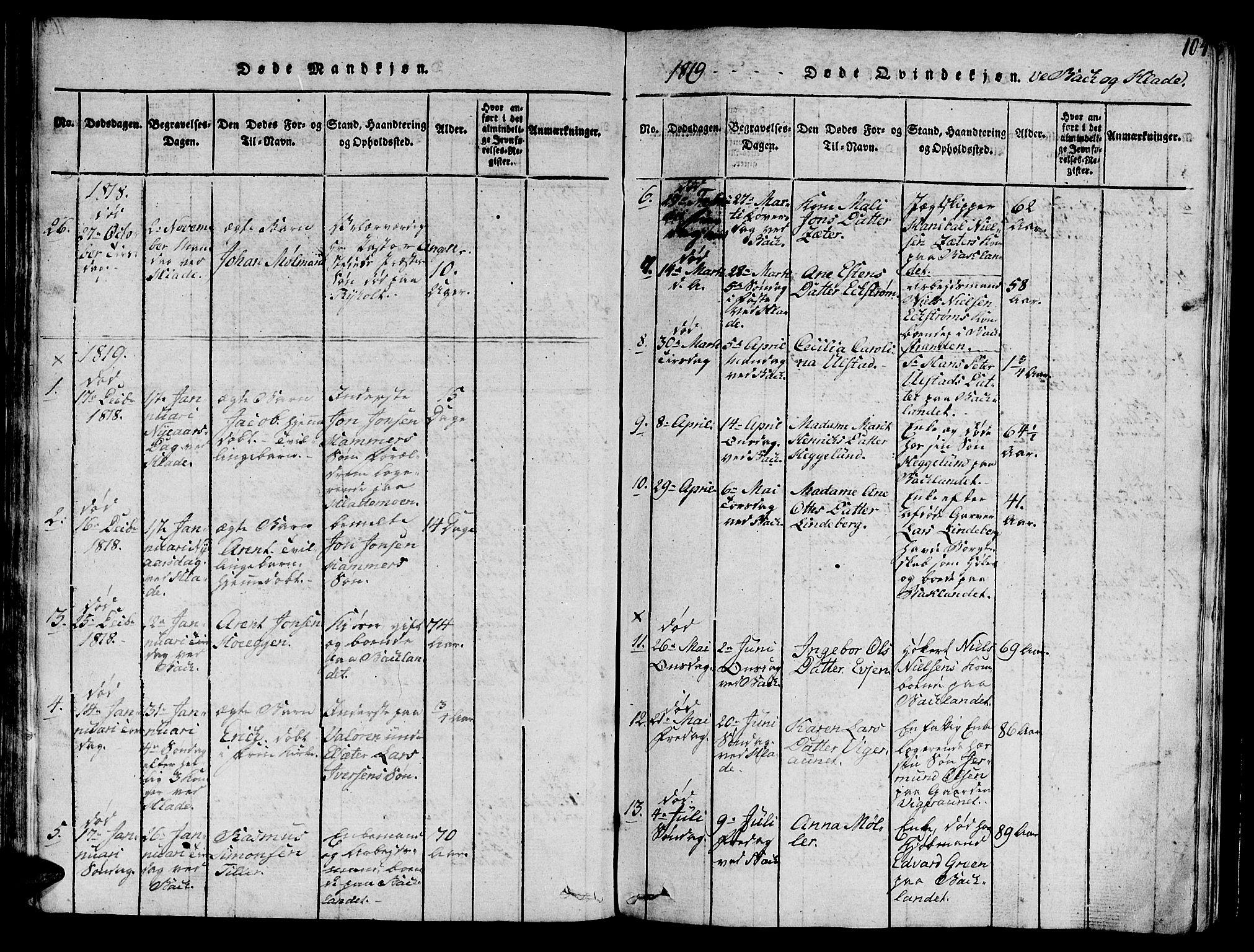 SAT, Ministerialprotokoller, klokkerbøker og fødselsregistre - Sør-Trøndelag, 606/L0307: Klokkerbok nr. 606C03, 1817-1824, s. 104