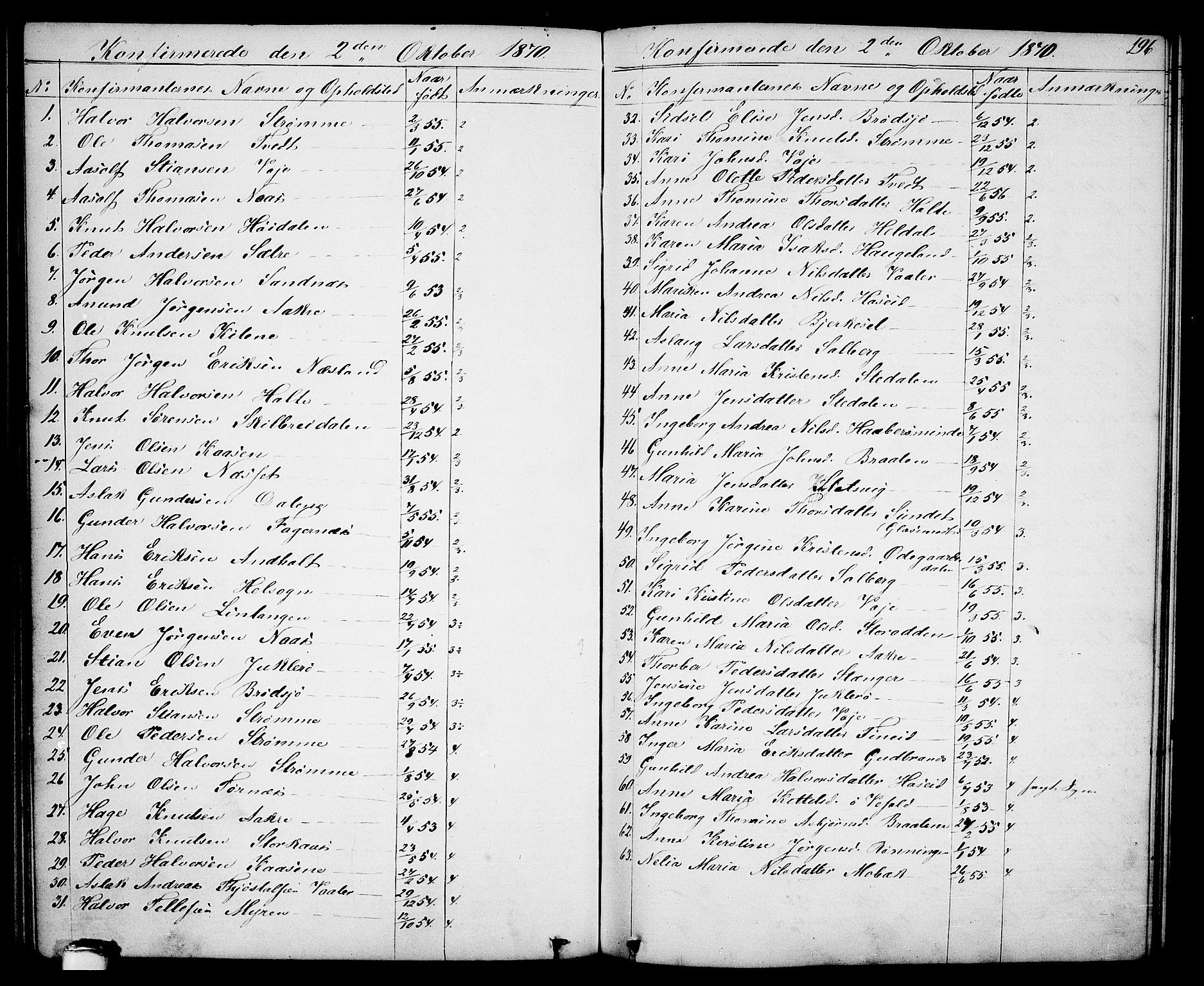 SAKO, Drangedal kirkebøker, G/Ga/L0002: Klokkerbok nr. I 2, 1856-1887, s. 196
