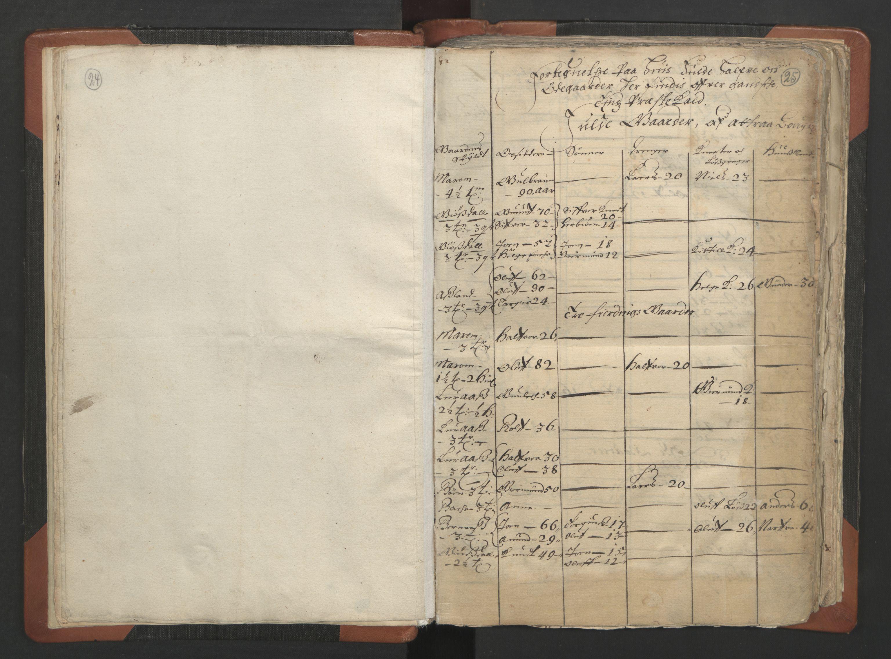 RA, Sogneprestenes manntall 1664-1666, nr. 12: Øvre Telemark prosti, Nedre Telemark prosti og Bamble prosti, 1664-1666, s. 24-25