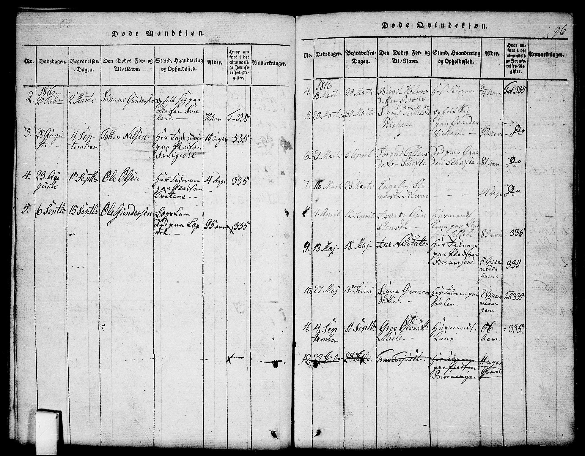 SAKO, Mo kirkebøker, G/Gb/L0001: Klokkerbok nr. II 1, 1814-1843, s. 96