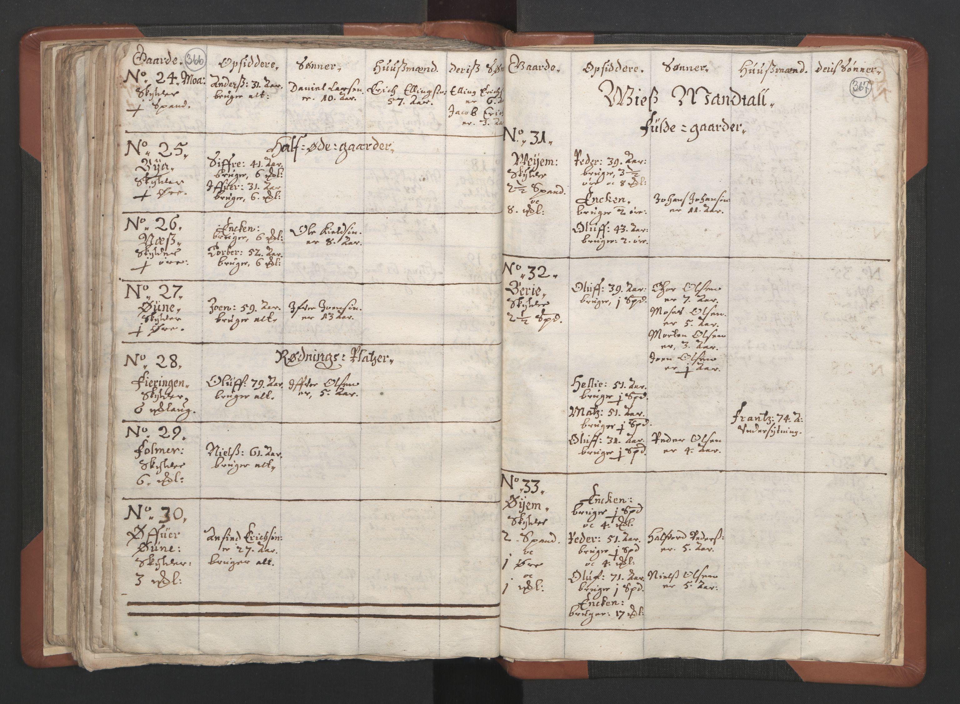 RA, Sogneprestenes manntall 1664-1666, nr. 34: Namdal prosti, 1664-1666, s. 366-367